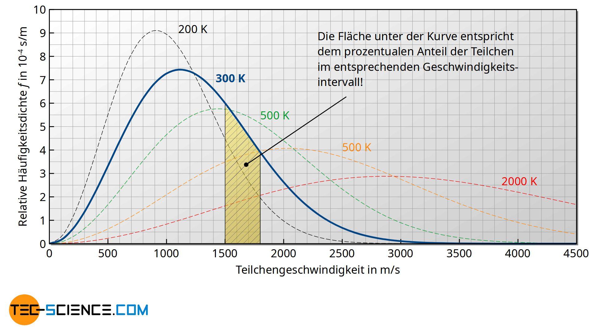 Interpretation der Fläche unter der Geschwindigkeitsverteilung als Wahrscheinlichkeit (Häufigkeit)
