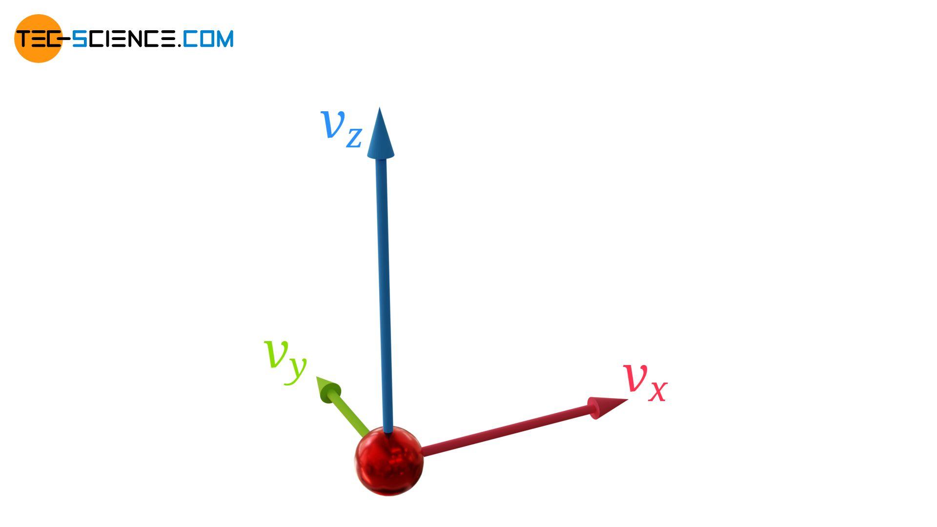Komponenten eines Geschwindigkeitsvektors