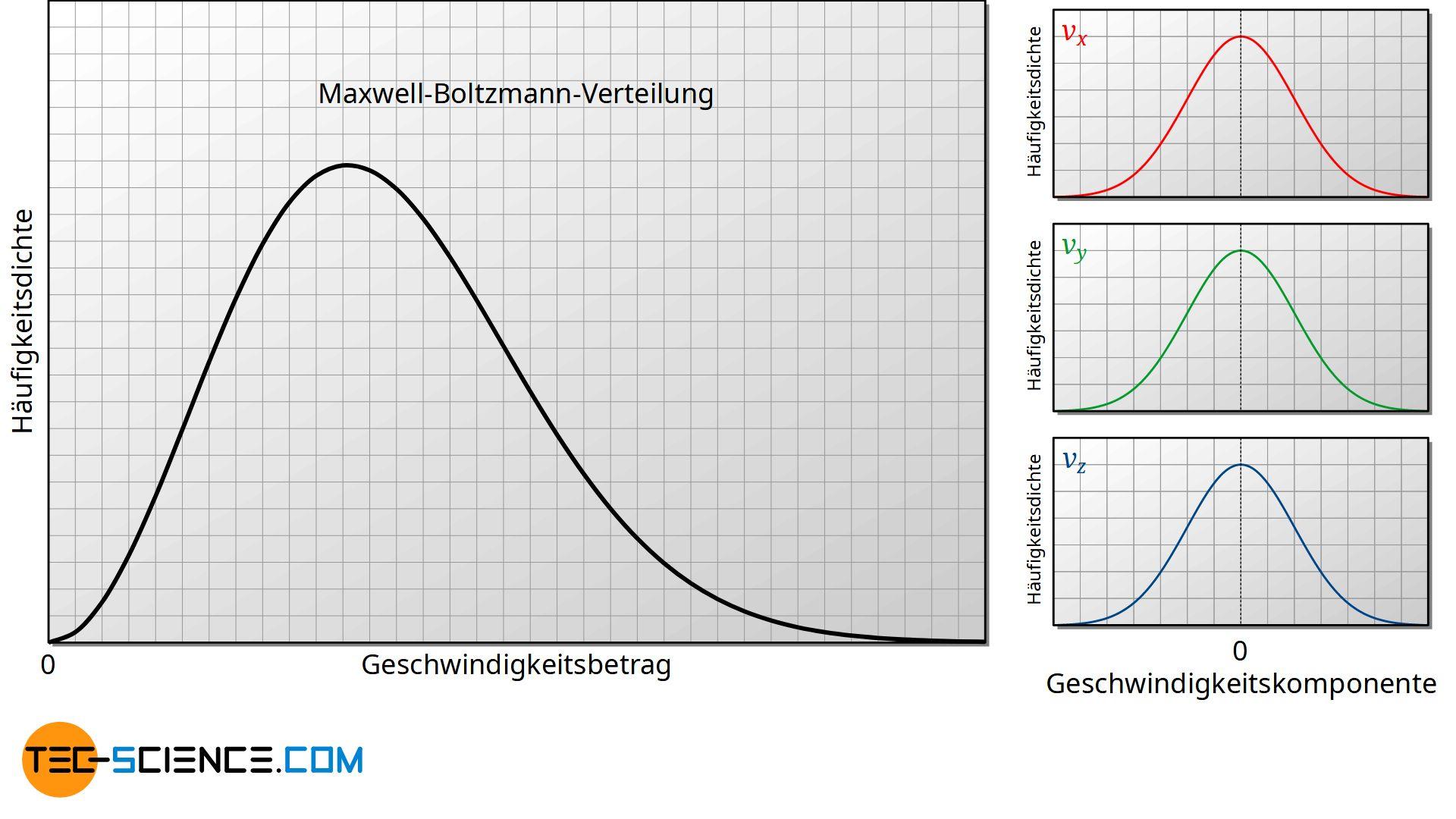Vergleich zwischen der Verteilung des Geschwindigkeitsbetrags und der Geschwindigkeitskomponenten