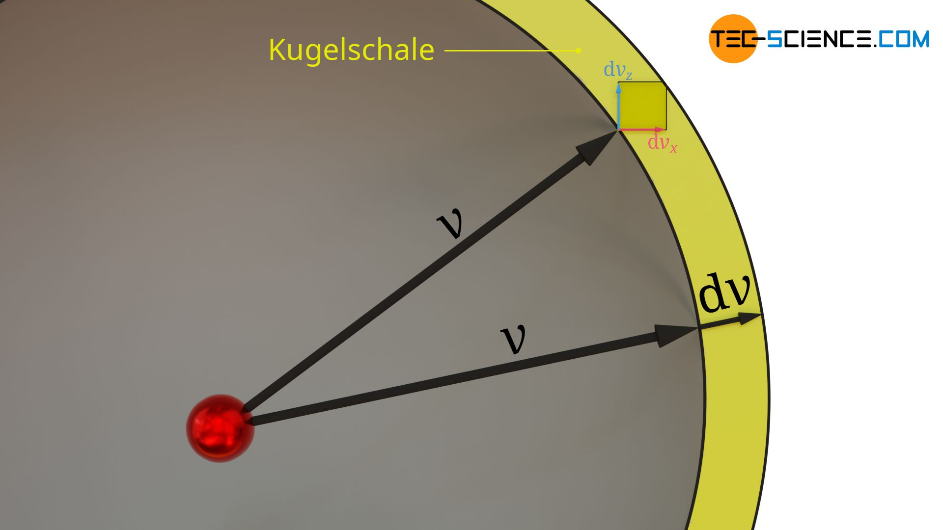 Volumen der Kugelschale im Geschwindigkeitsraum