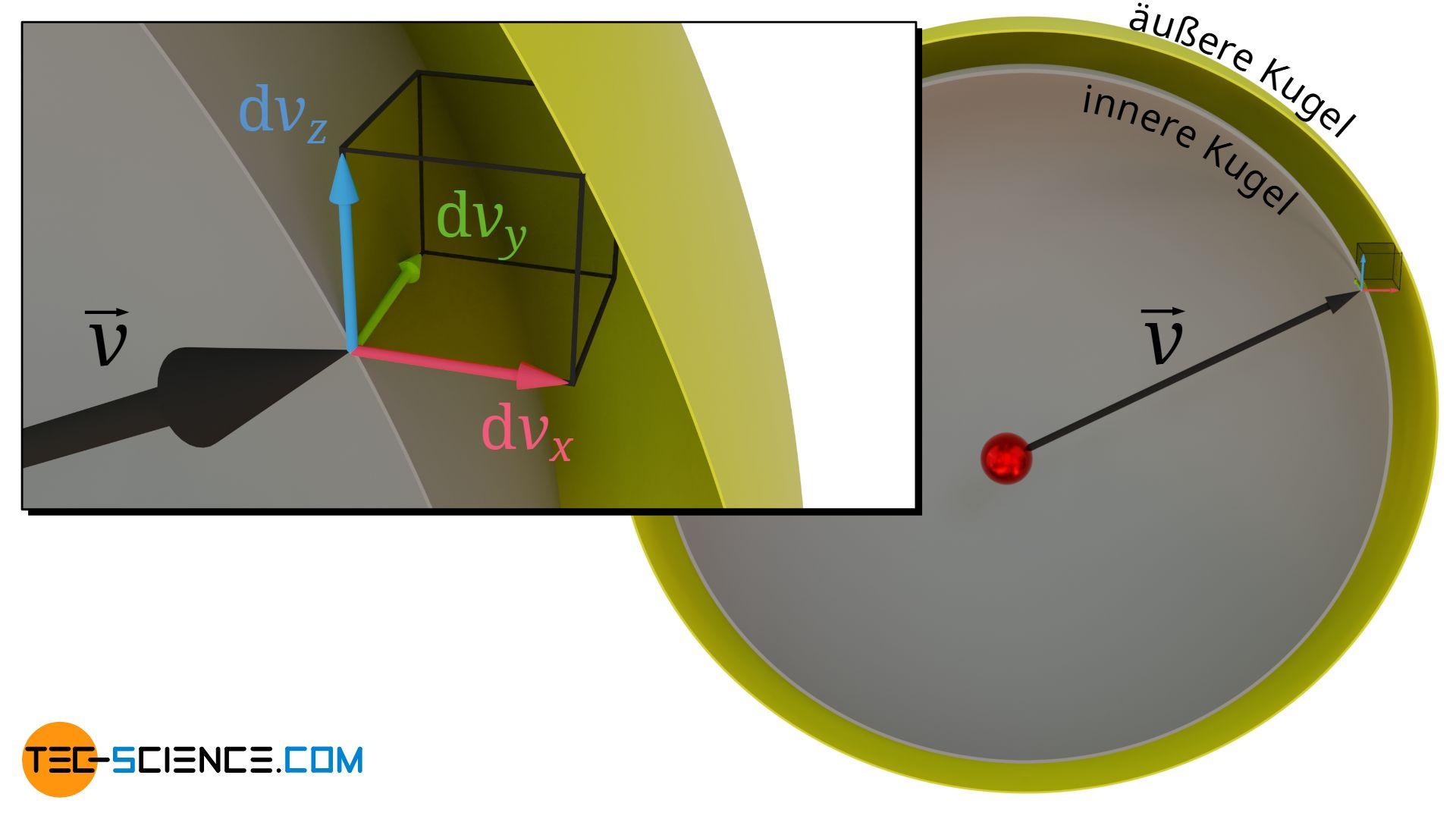 Interpretation des Geschwindigkeitsintervalls als Kugelschale