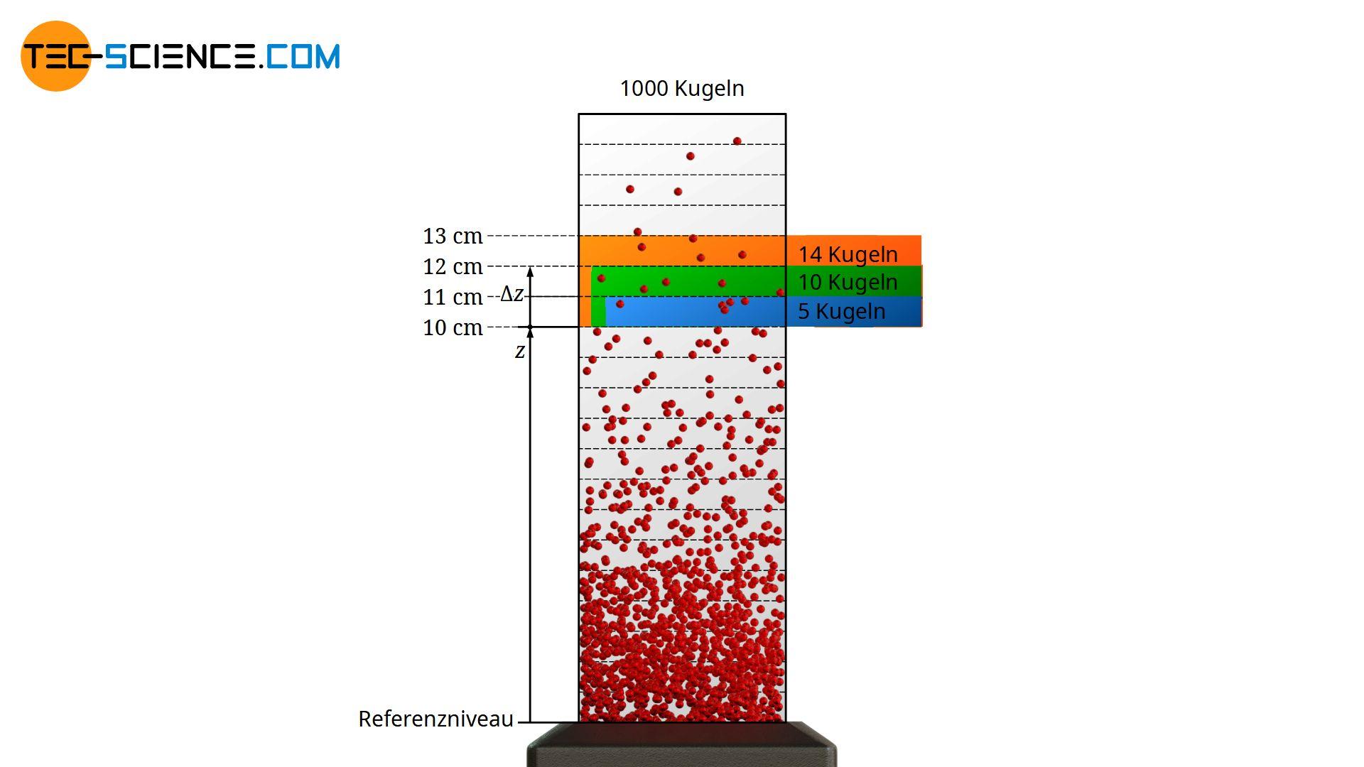 Proportionalität zwischen Kugelanzahl und Höhenintervall