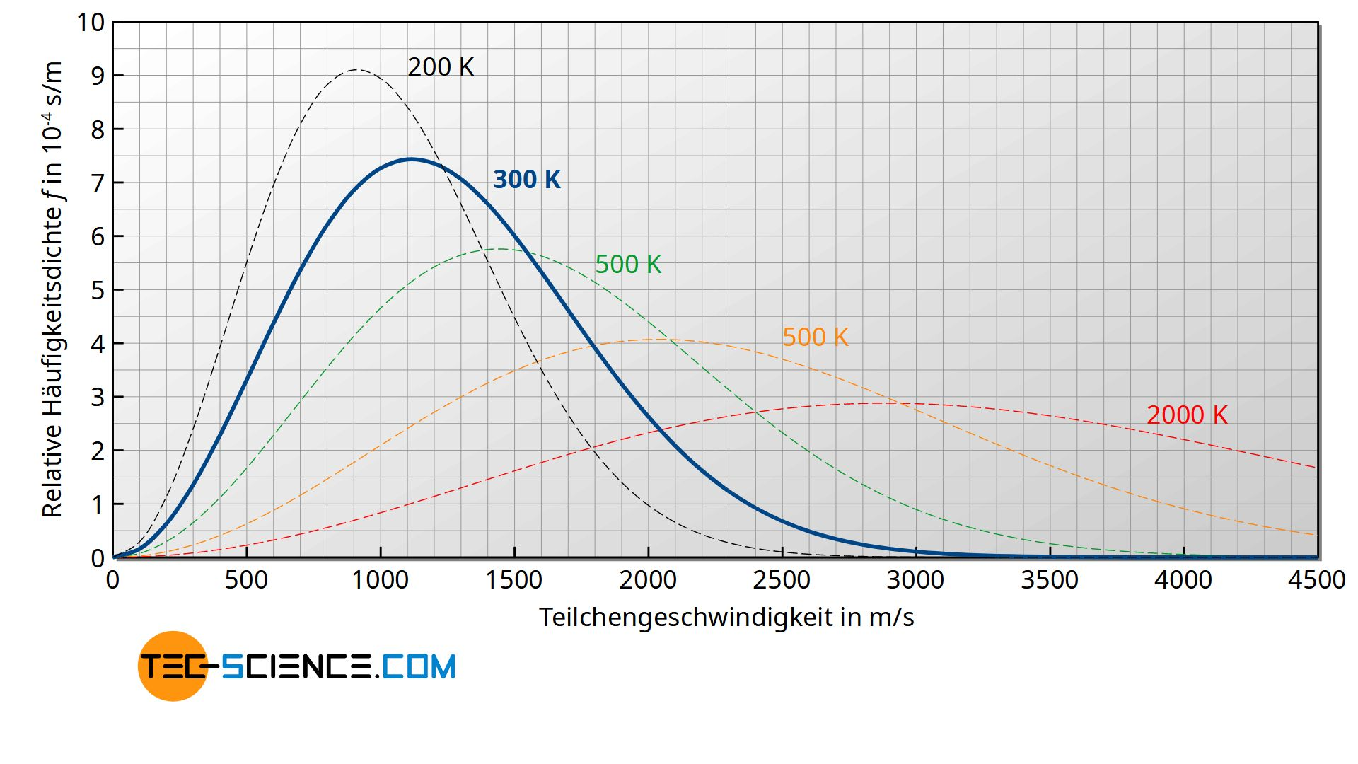 Maxwell-Boltzmann-Geschwindigkeitsverteilung in Abhängigkeit der Temperatur