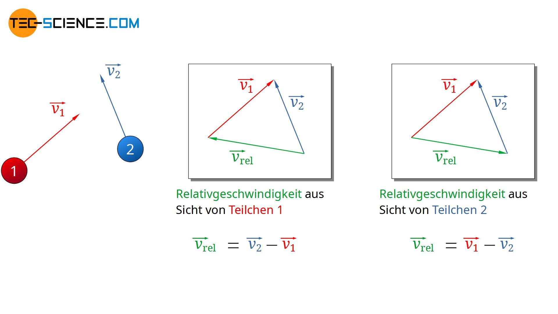 Relativgeschwindigkeit zwischen zwei Teilchen