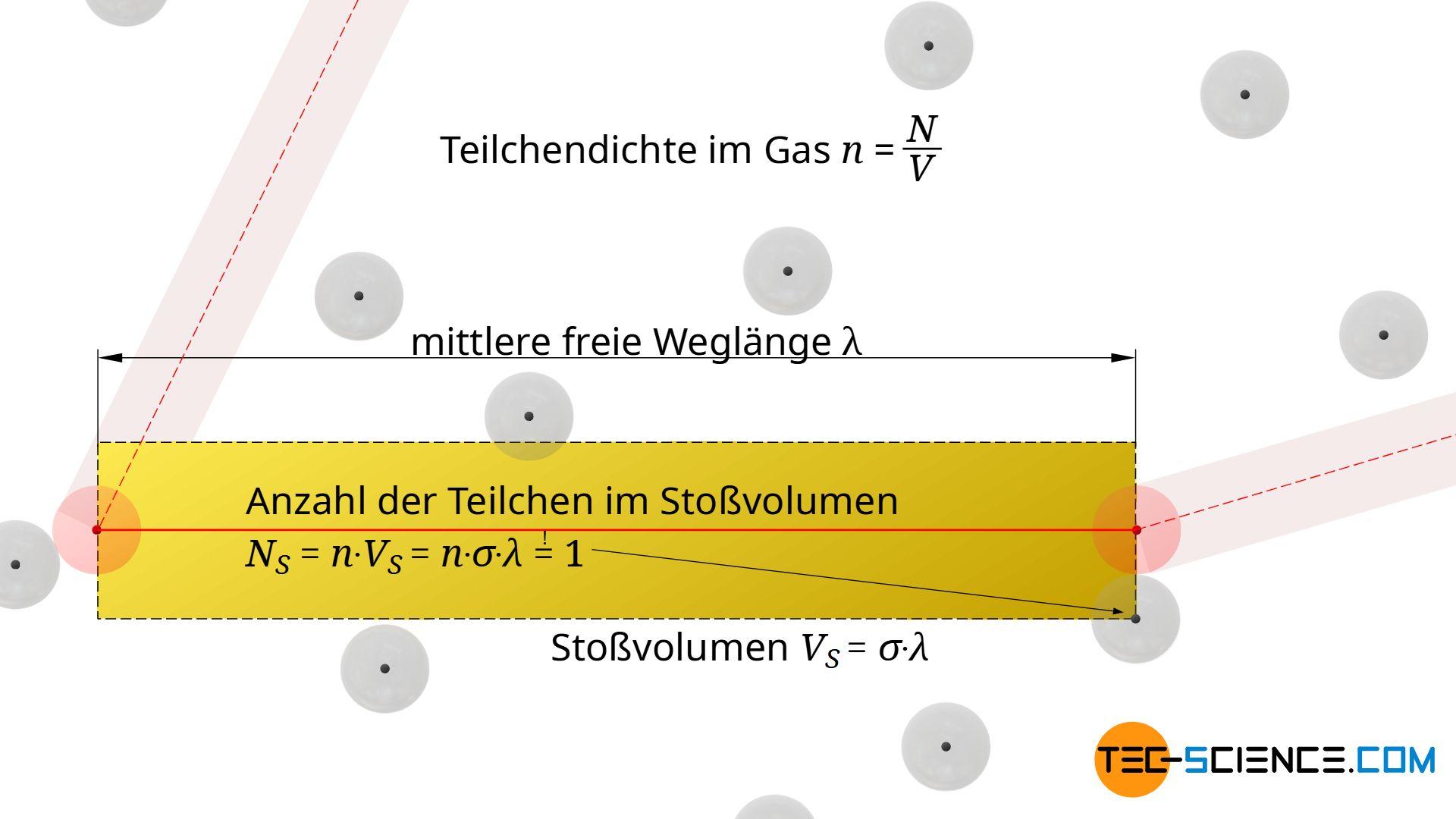 Stoßzylinder (Stoßvolumen)
