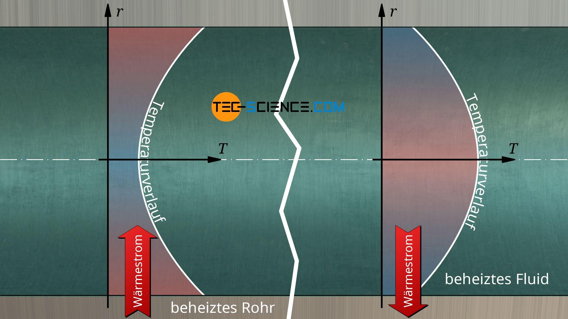 Temperaturverlauf bei beheizter Wand (rechts) und beheiztem Fluid (links)