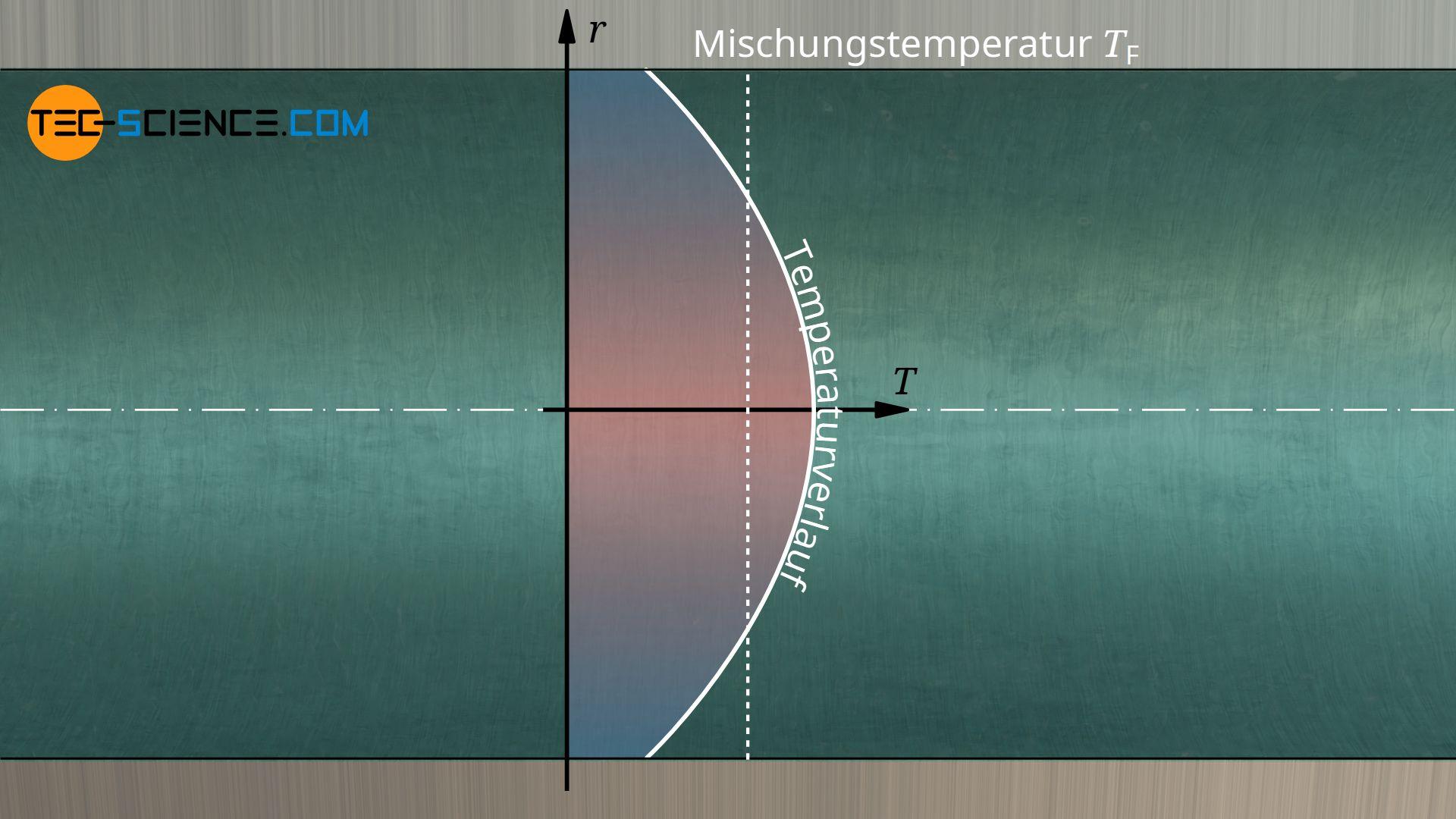 Bezugstemperatur bei einer räumlich begrenzten Strömung (Rohrströmung)