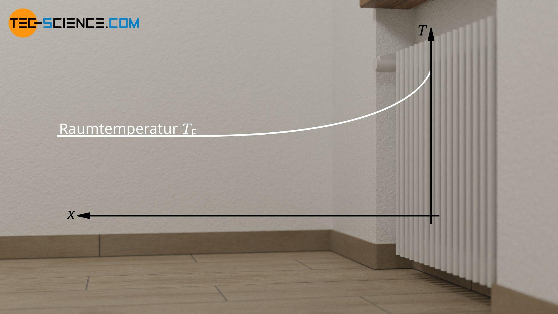 Bezugstemperatur bei einer räumlich nicht begrenzten Strömung