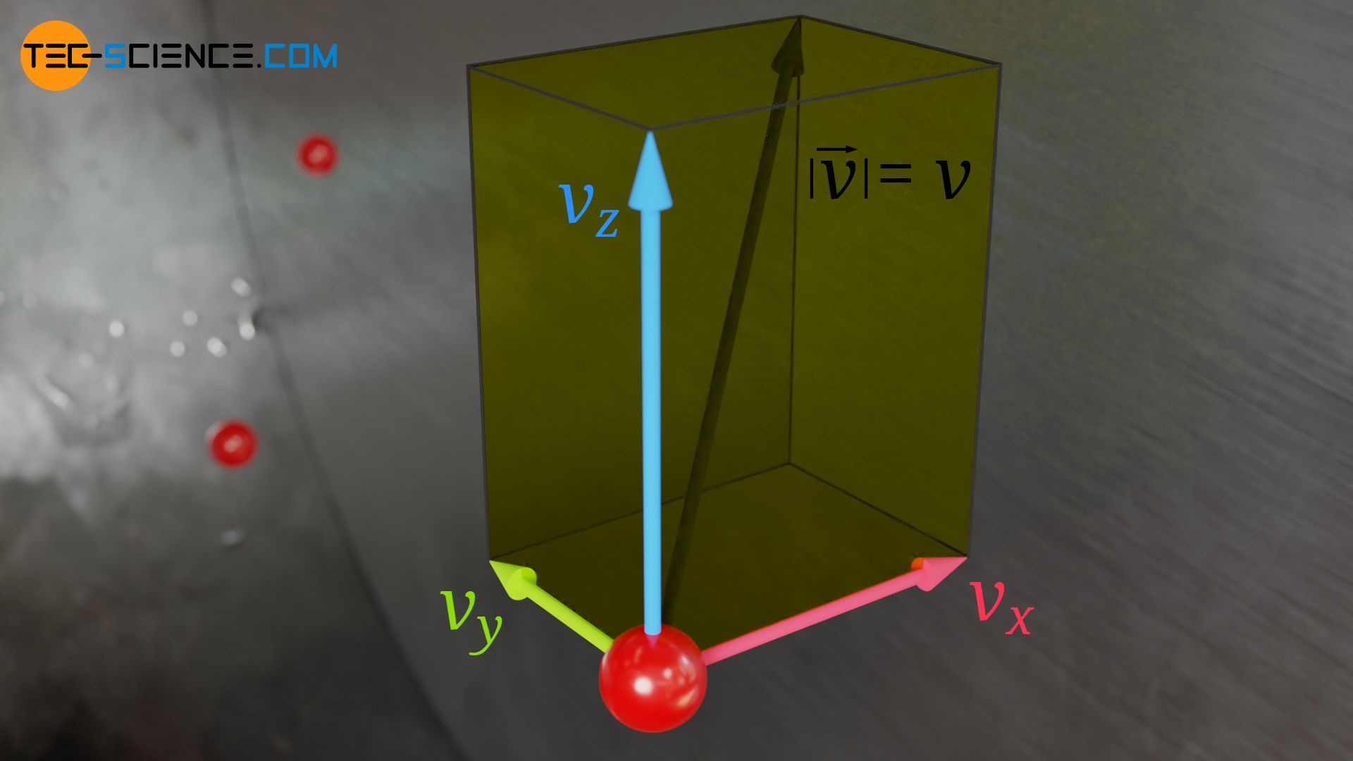 Geschwindigkeitsvektor und dessen Komponenten
