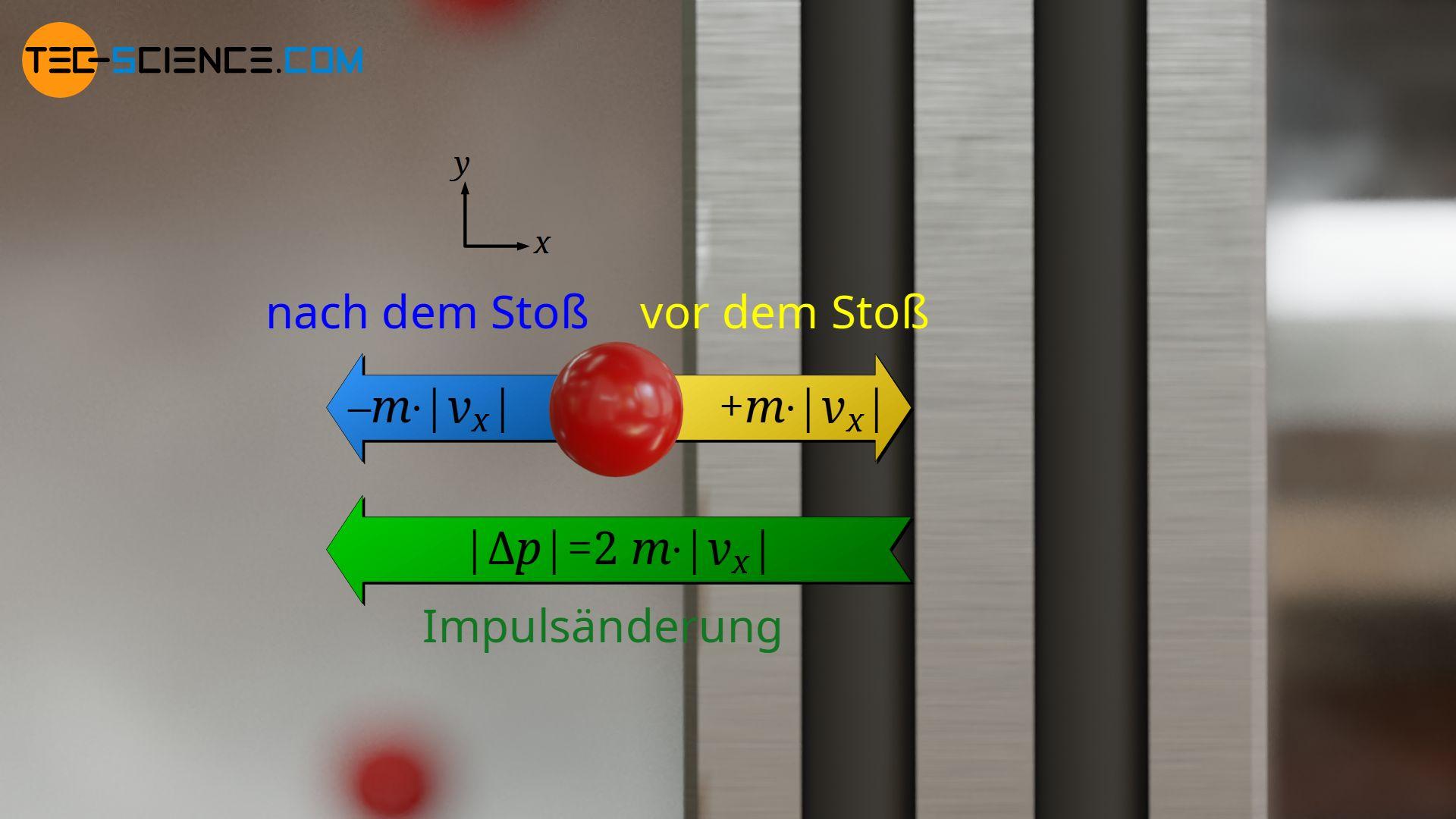 Impulsänderung während der Kollision mit der Kolbenfläche