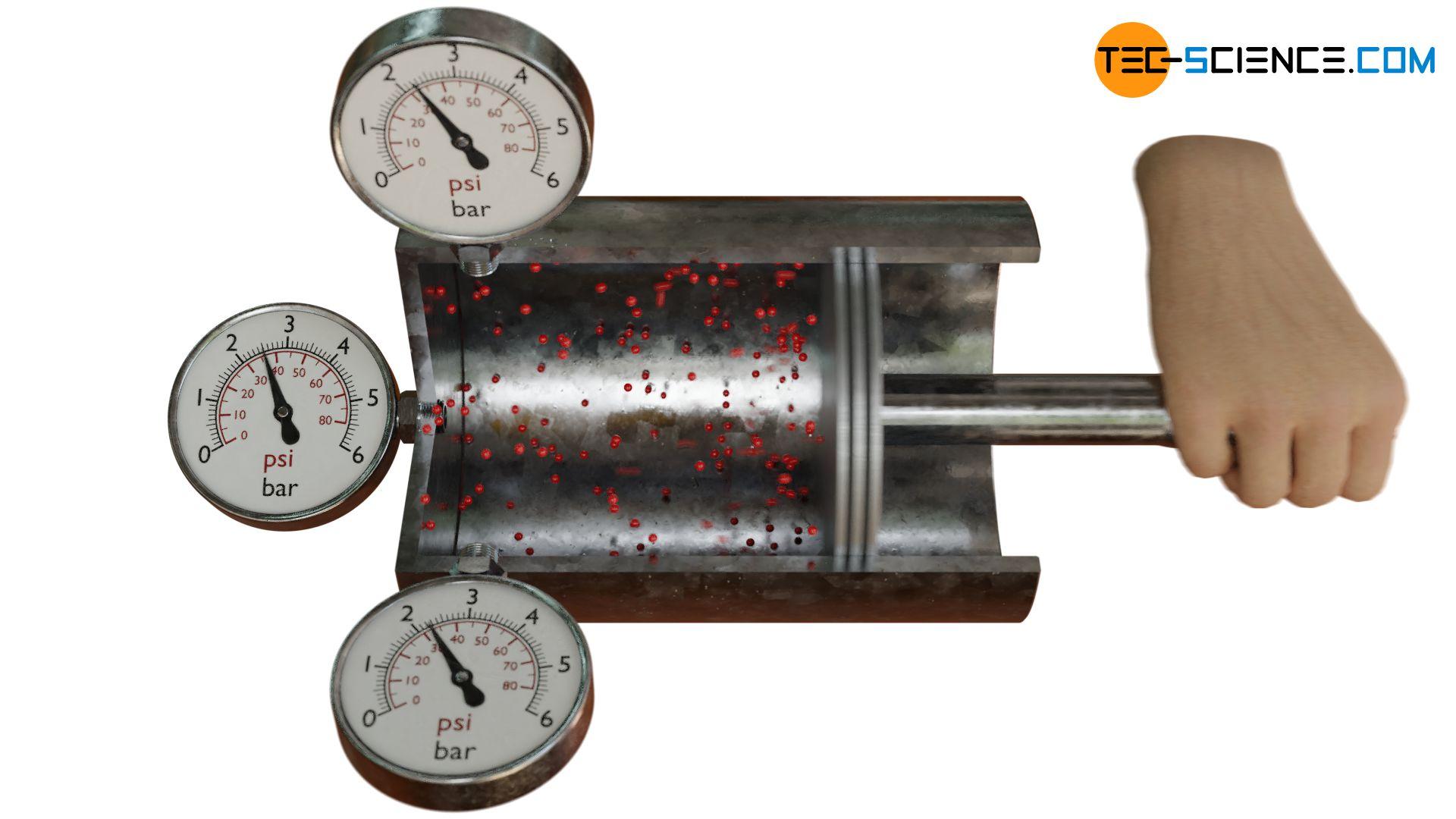 Druckverteilung bei der Kompression eines Gases