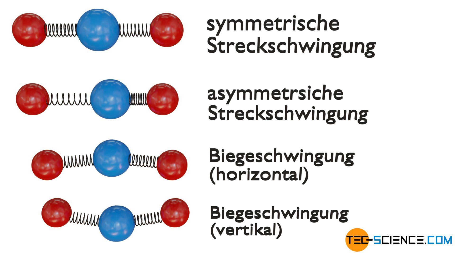 Schwingungsmoden eines dreiatomigen linearen Moleküls