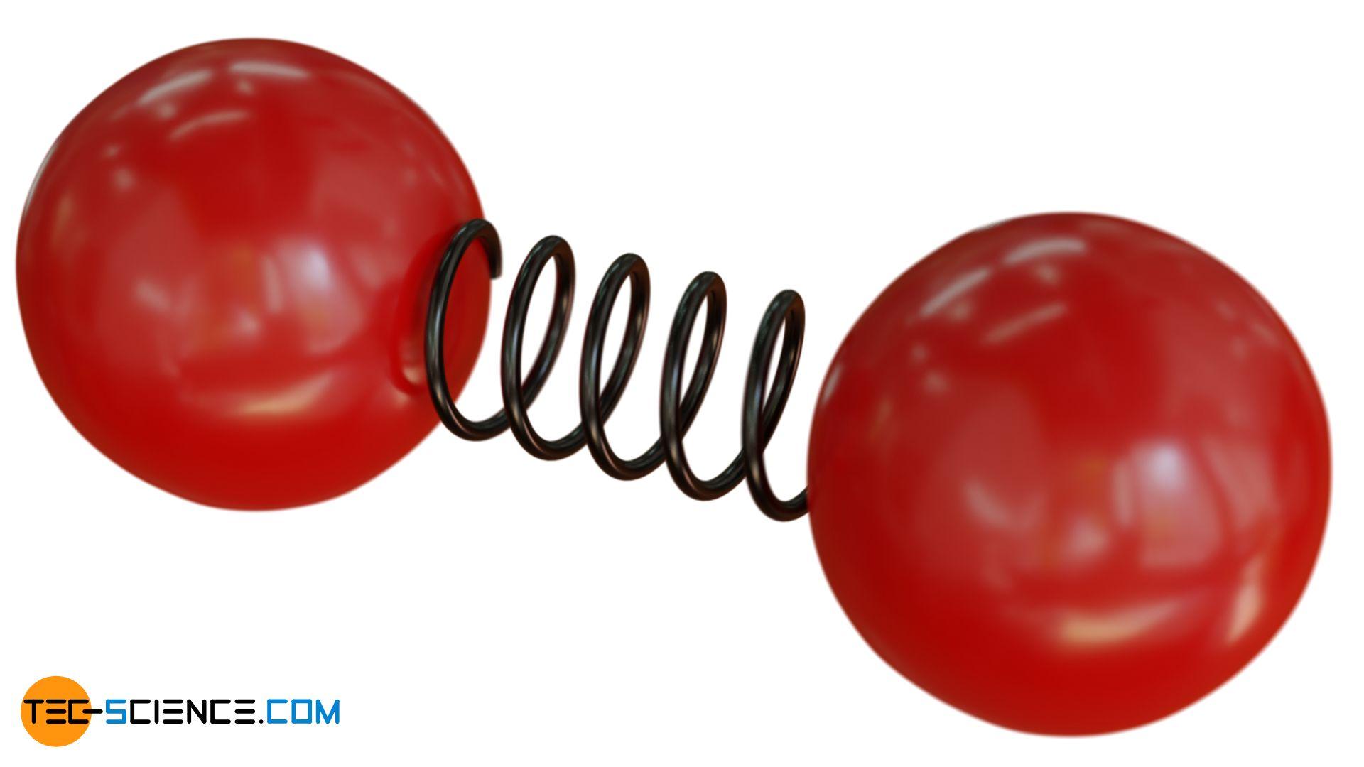 Schematische Darstellung der Schwingung eines zweiatomigen Moleküls