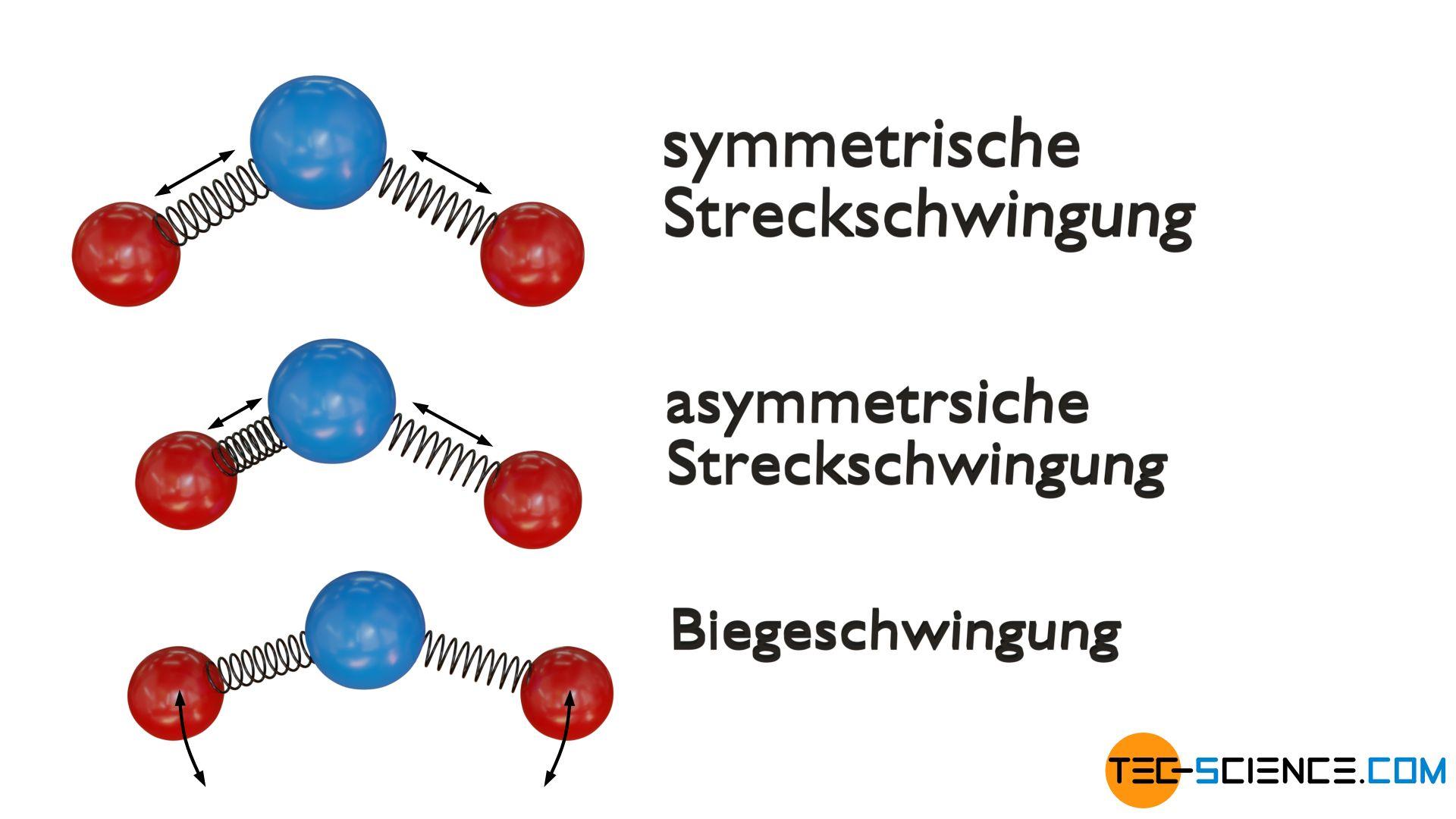 Schwingungsmoden eines dreiatomigen nicht-linearen Moleküls