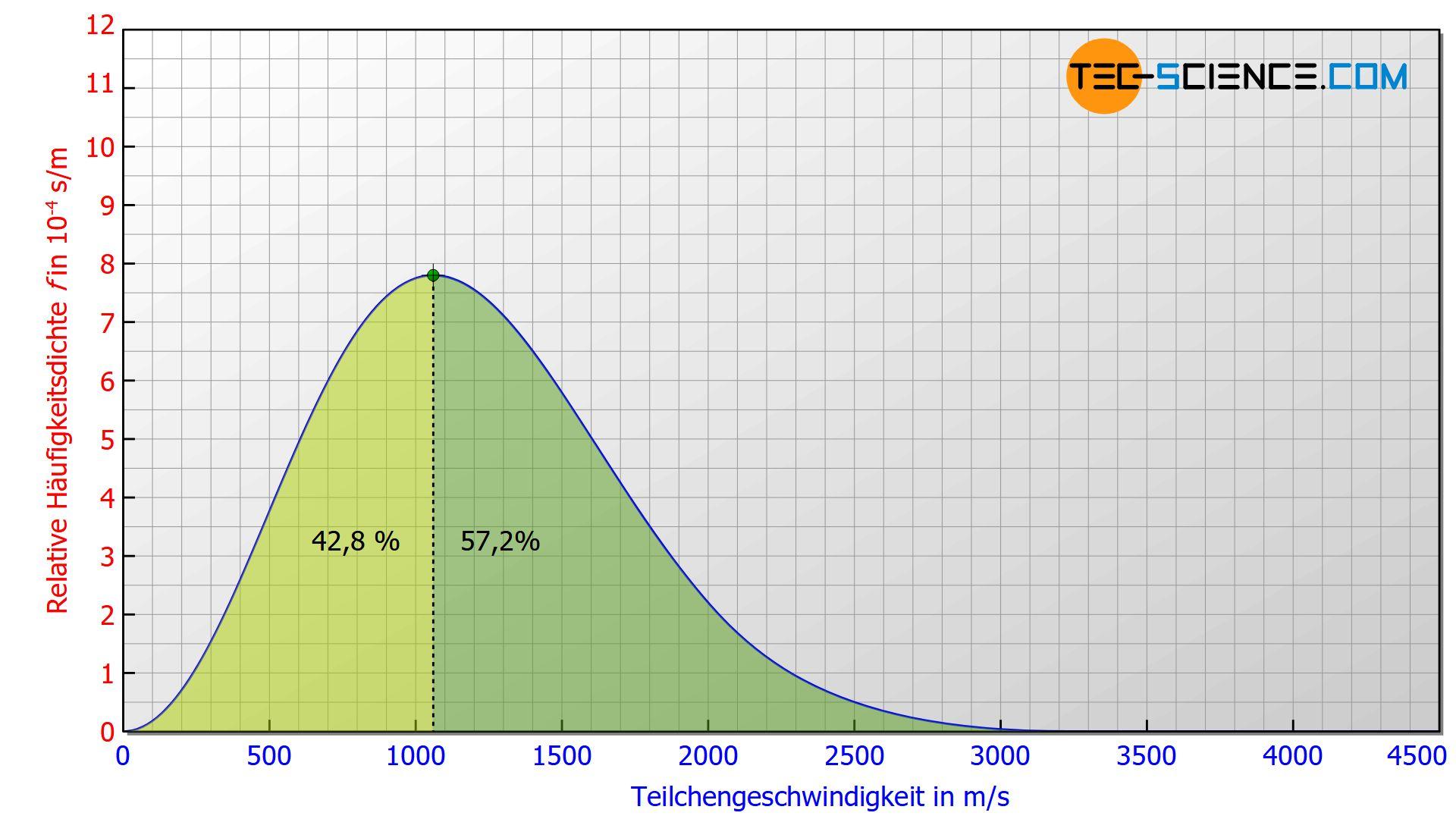 Anteil der Teilchen mit einer höheren und einer kleineren Geschwindigkeit als die wahrscheinlichste Geschwindigkeit