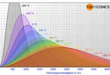 Geschwindigkeitsverteilung eines idealen Gases für verschiedene Temperaturen
