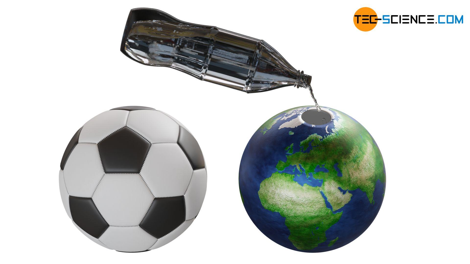 Illustrativer Vergleich der Teilchenanzahl in einem Fußball