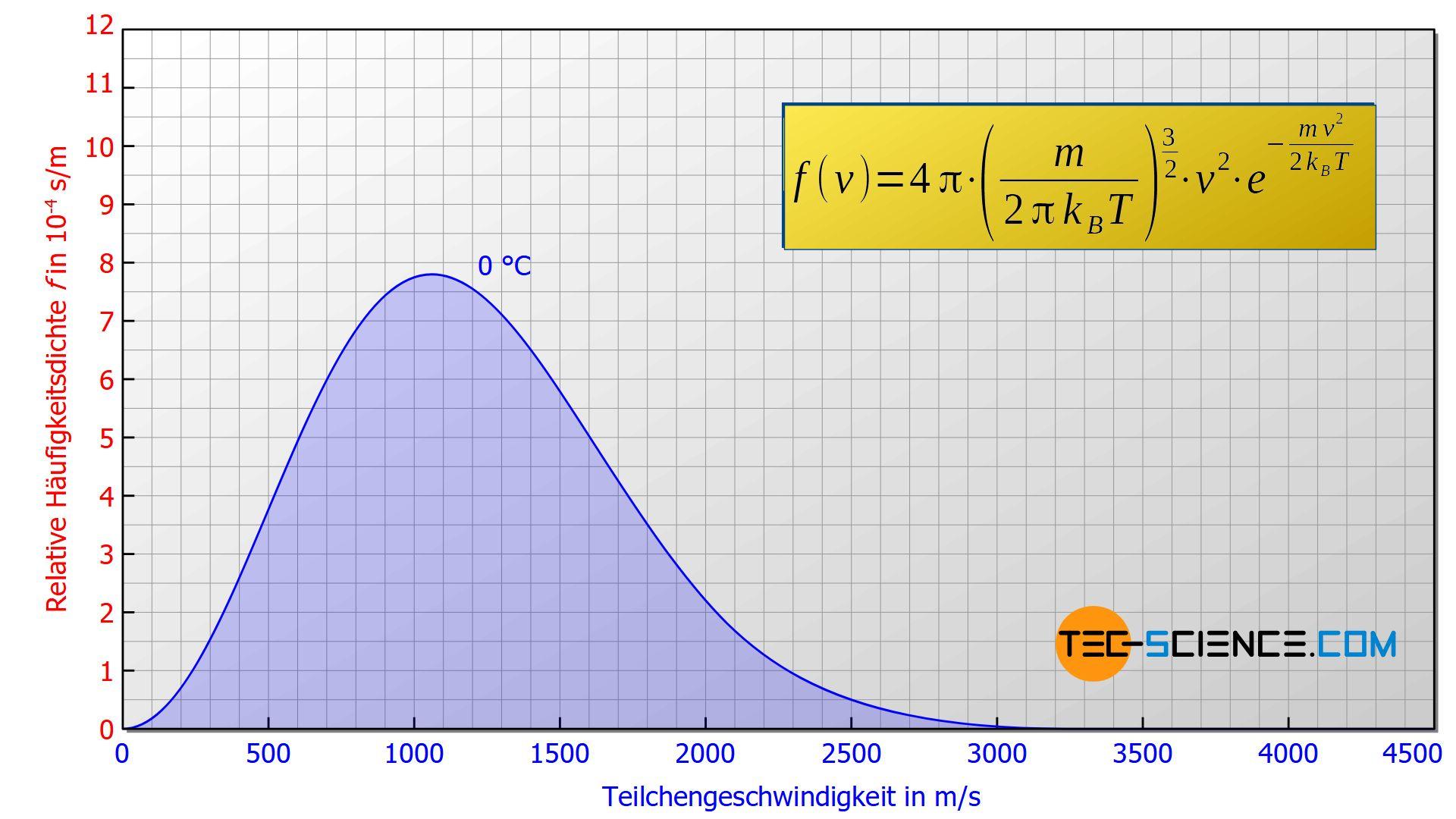 Funktion der Maxwell-Boltzmann-Verteilung