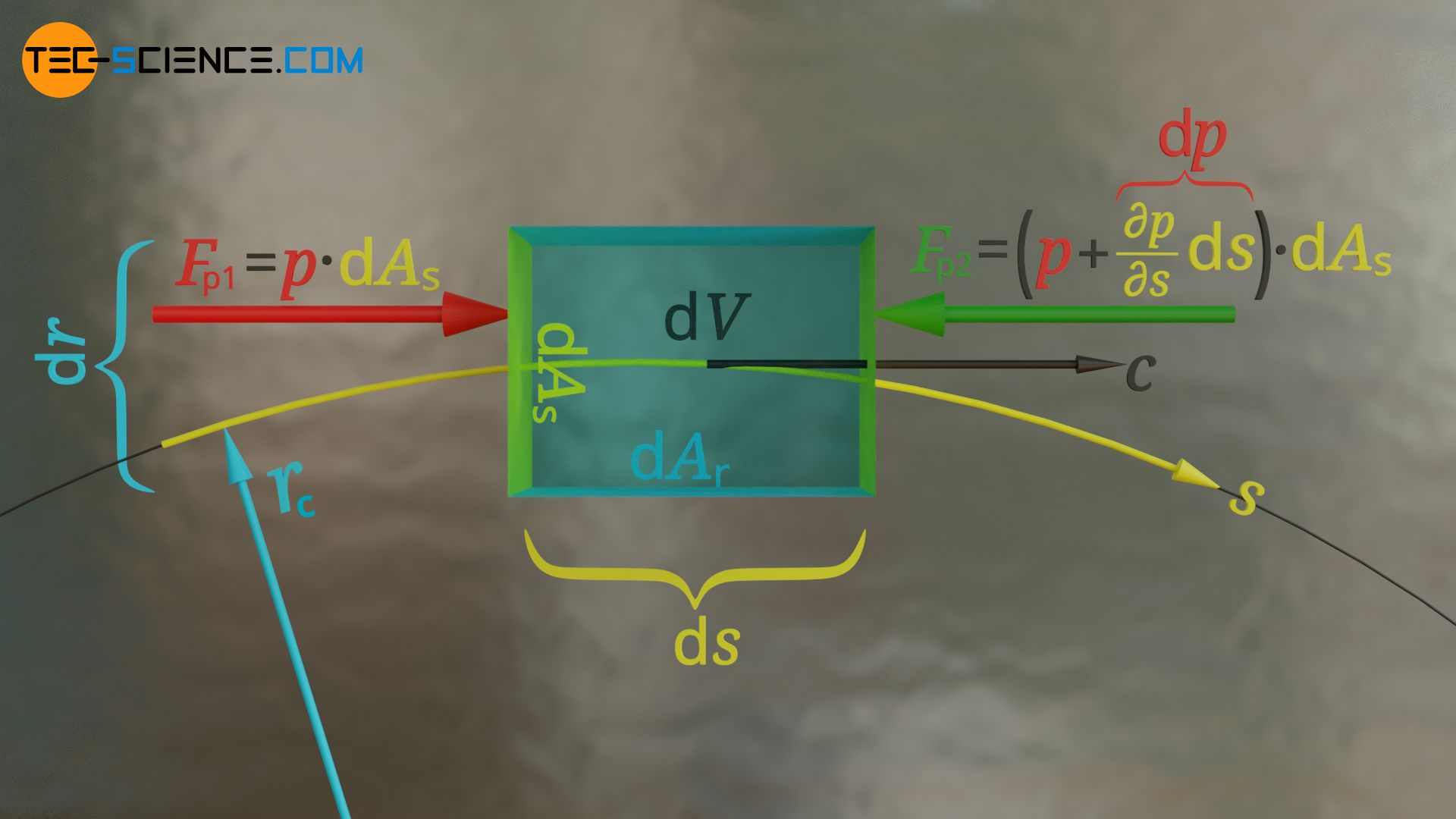 Pressure forces acting on the end faces of the fluid element