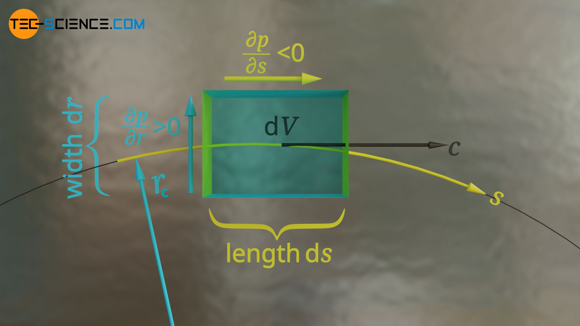 Fluid element on a curved streamline