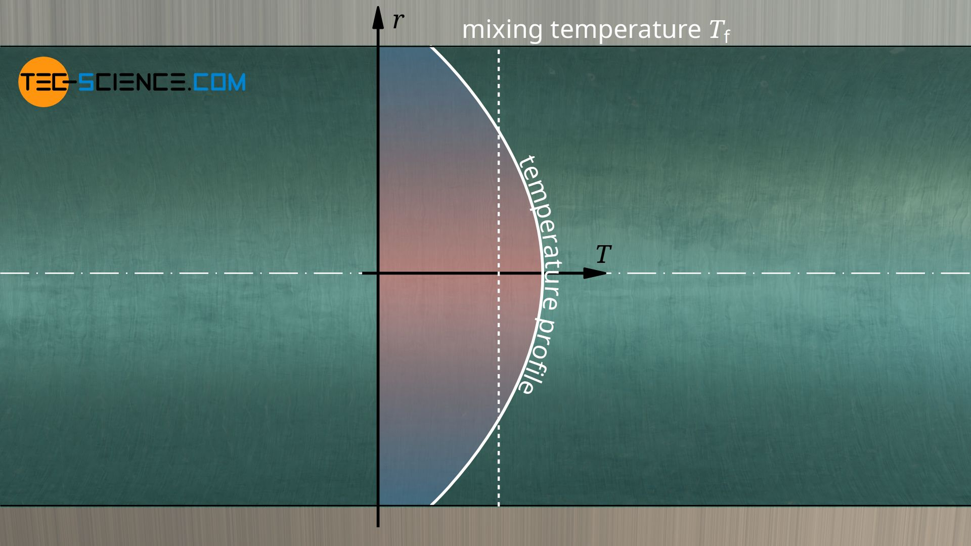 Reference temperature for a spatially restricted flow (pipe)