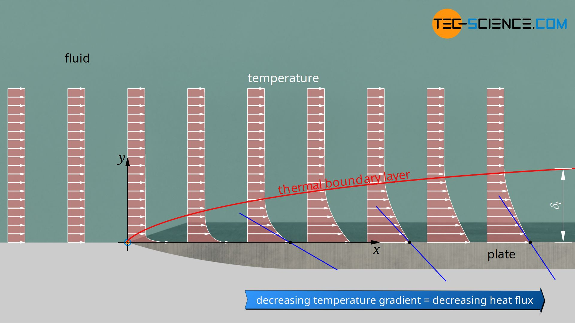 Thermal boundary layer of an isothermally heated plate