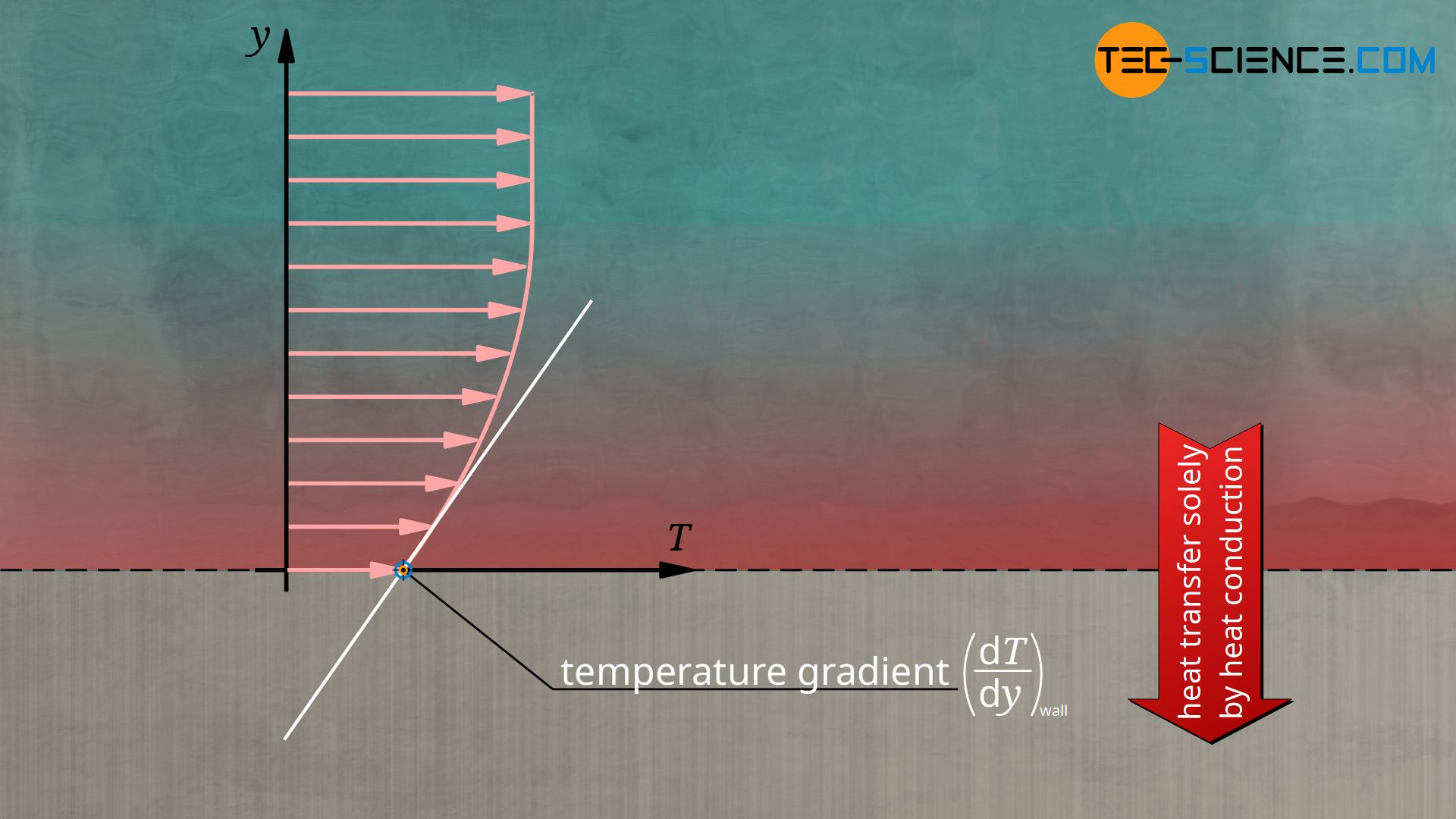 Heat transport on the wall solely by heat conduction