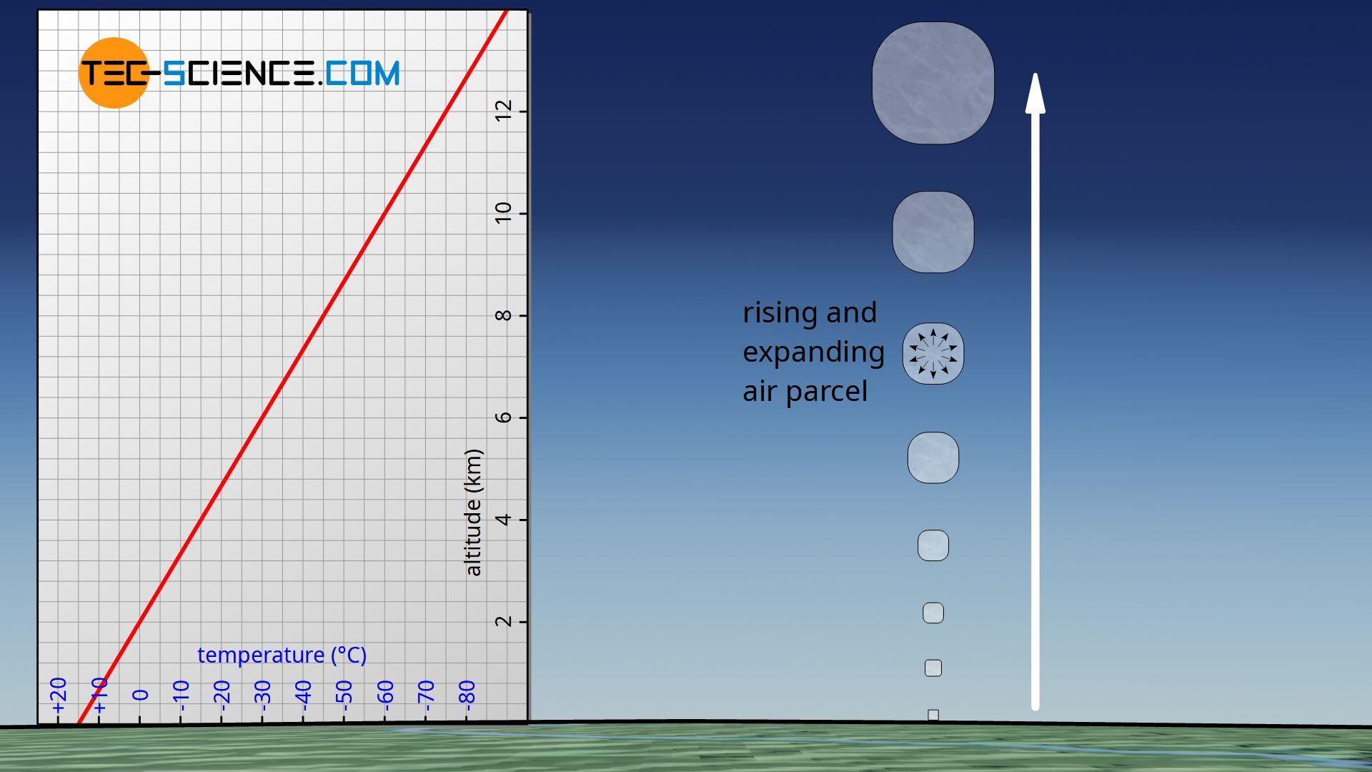 Rising air parcel in an adiabatic atmosphere