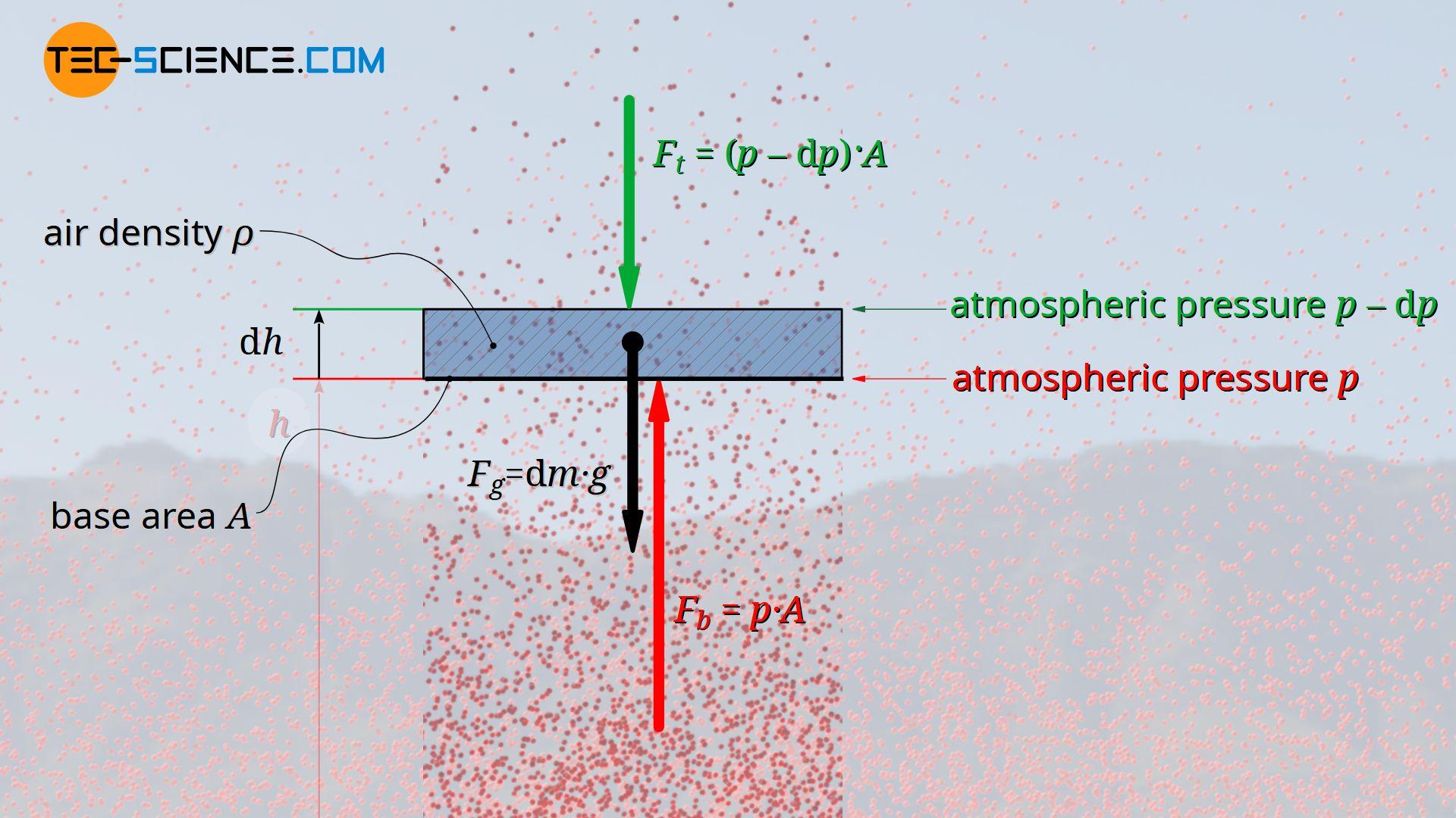 Derivation of the barometric formula