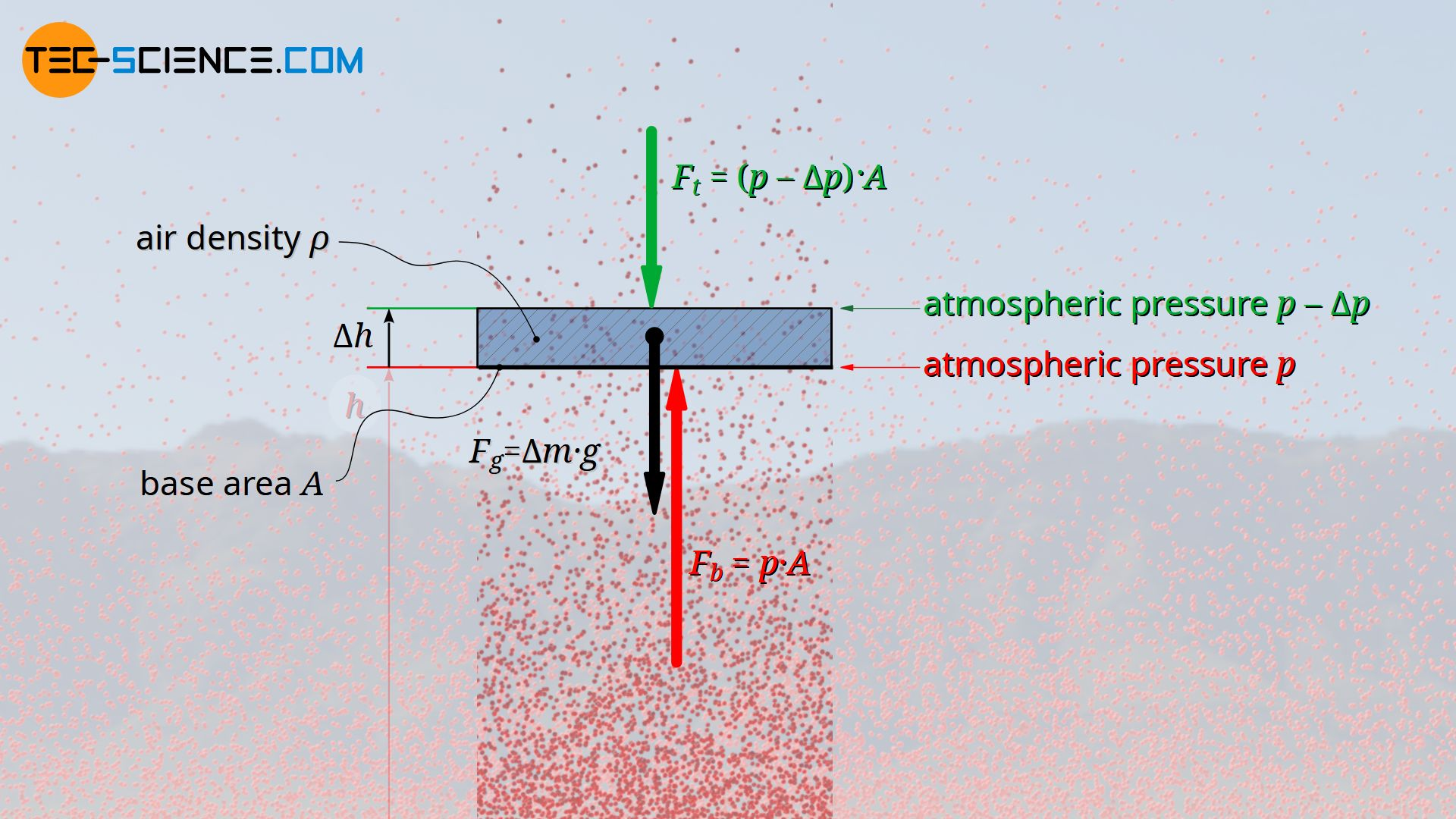 Balance of forces at an arbitrary air layer