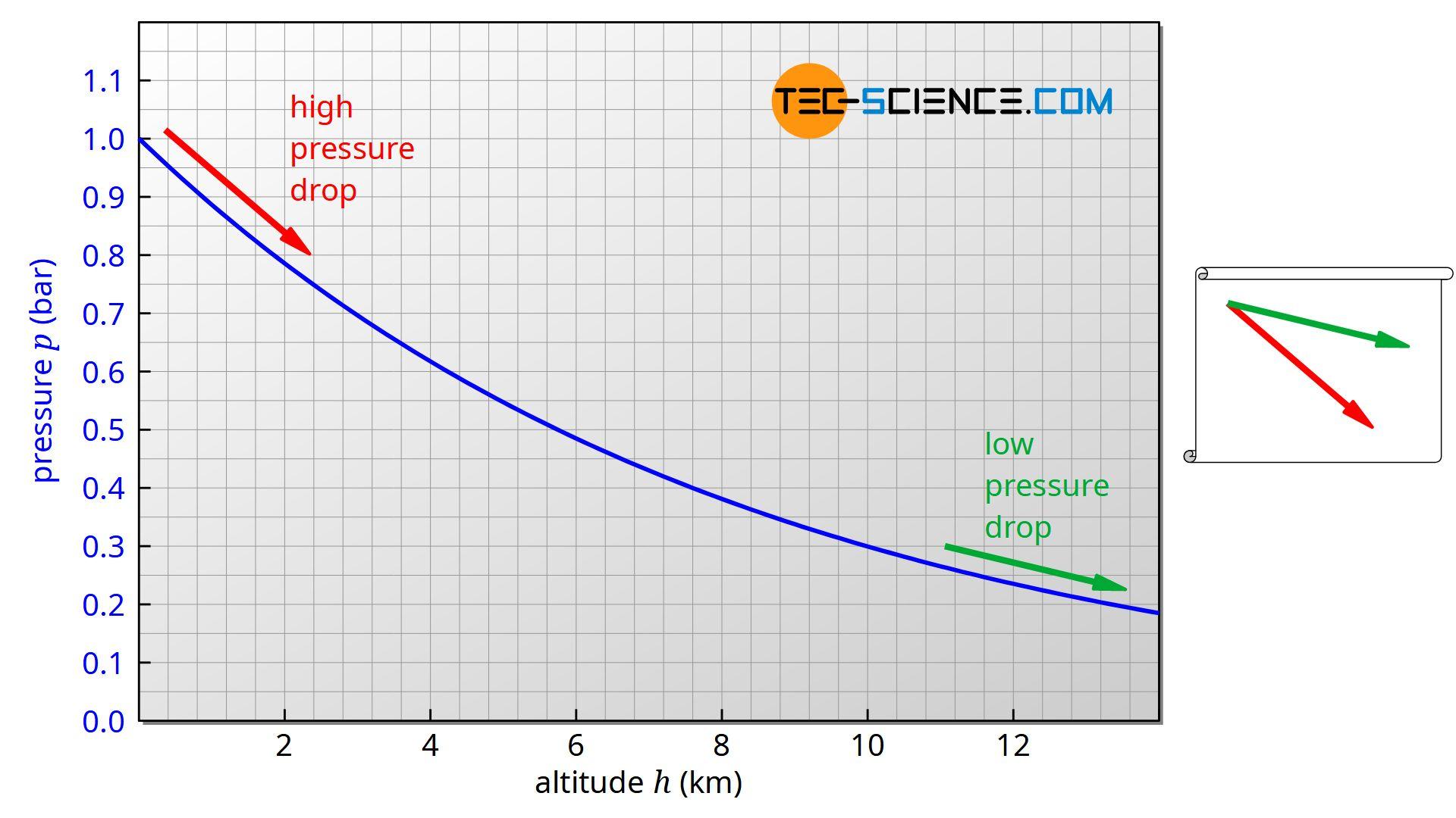 Pressure decrease (pressure gradient) at high and low altitudes