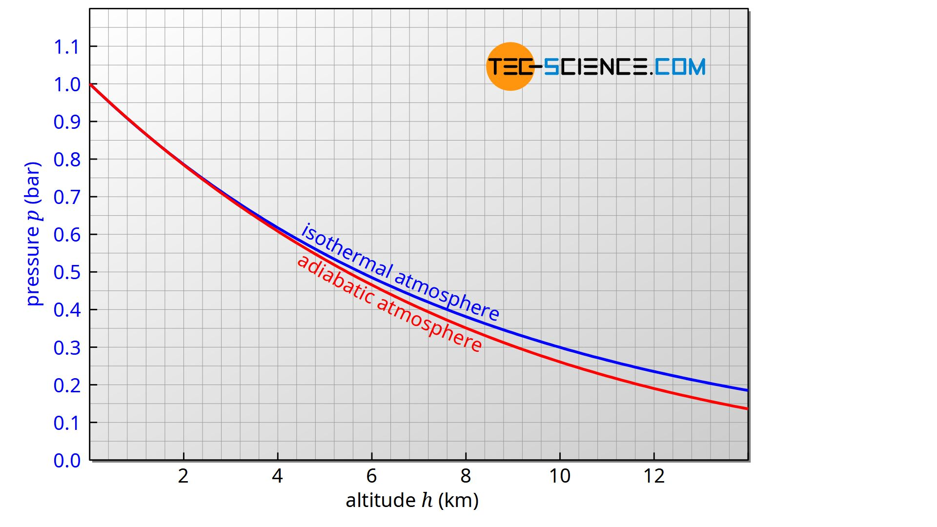 Comparison of the classical barometric formula (isothermal atmosphere) with the extended formula (adiabatic atmosphere)
