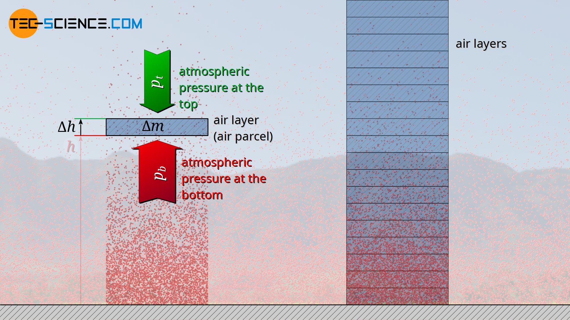 Decrease in atmospheric air pressure with increasing altitude