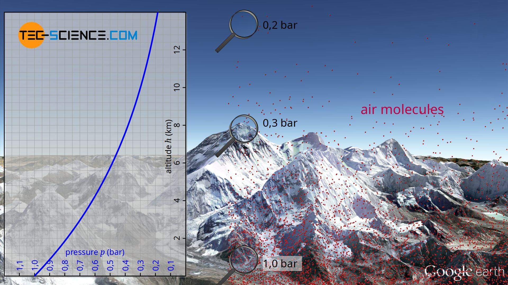 Decrease in air density with increasing height