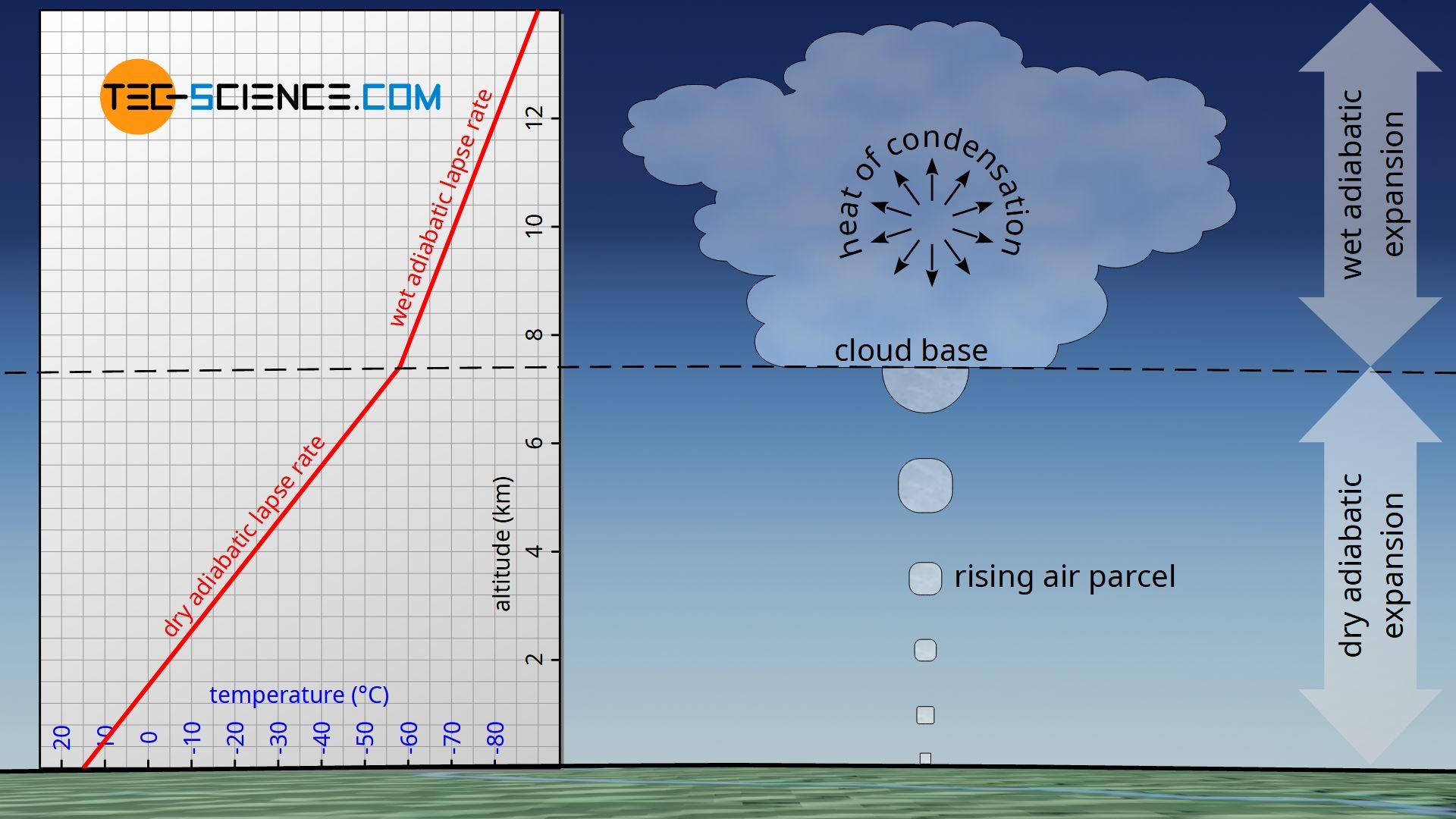 Dry adiabatic and wet adiabatic lapse rate (temperature gradient)