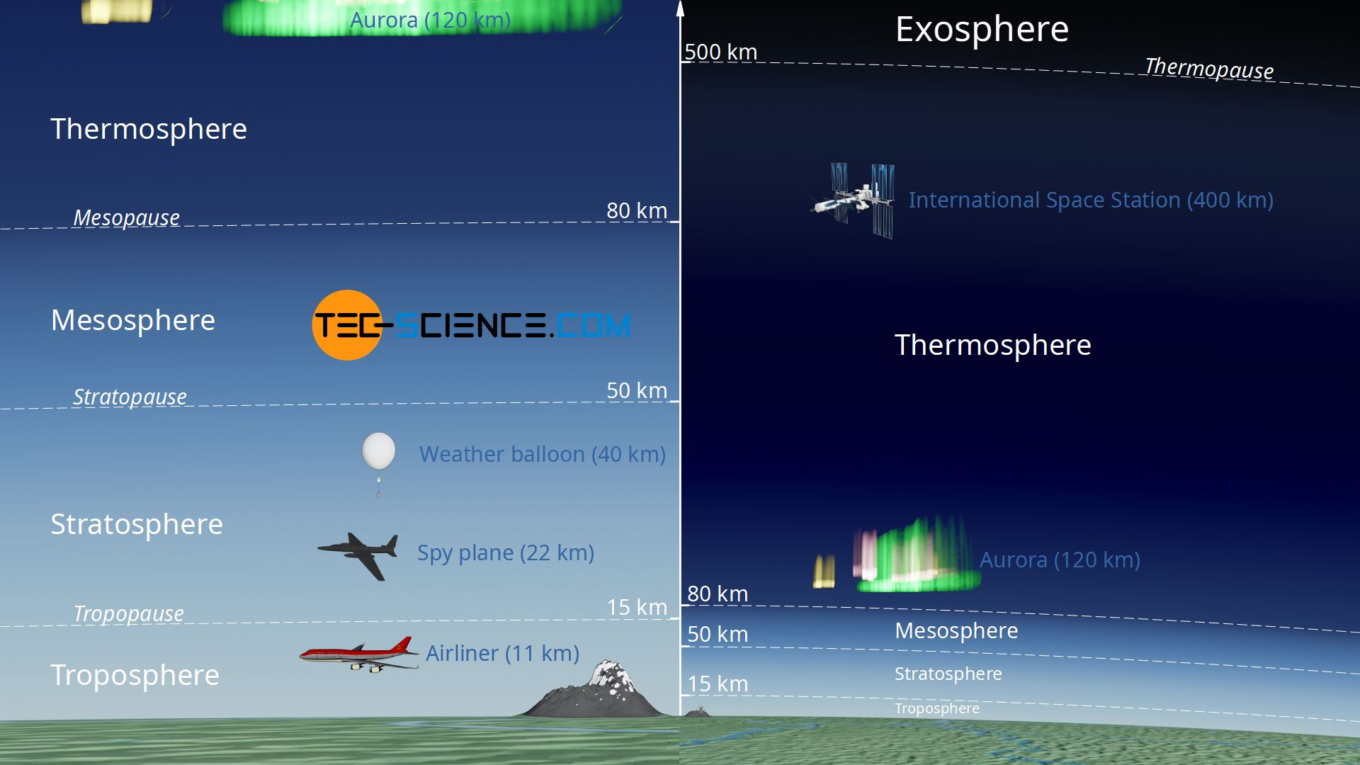 Stratification of the earth's atmosphere