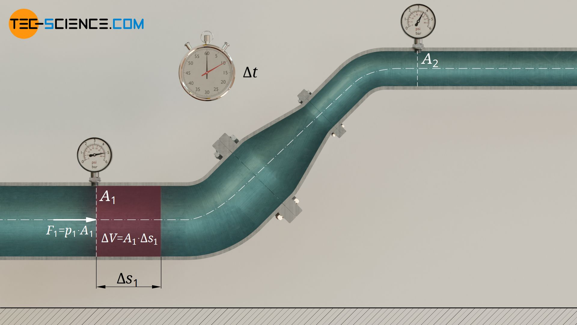 Energy with which a fluid volume is pushed into the pipe section due to static pressure