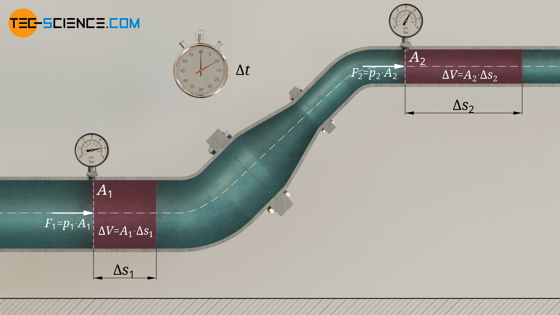 Energy with which a fluid volume is pushed out of the pipe section due to static pressure