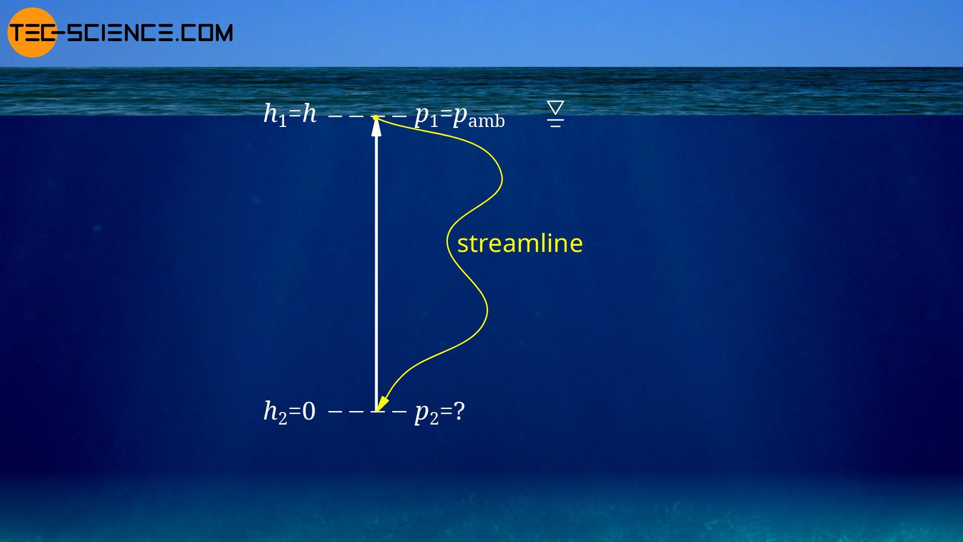 Pressure at a certain depth of a lake