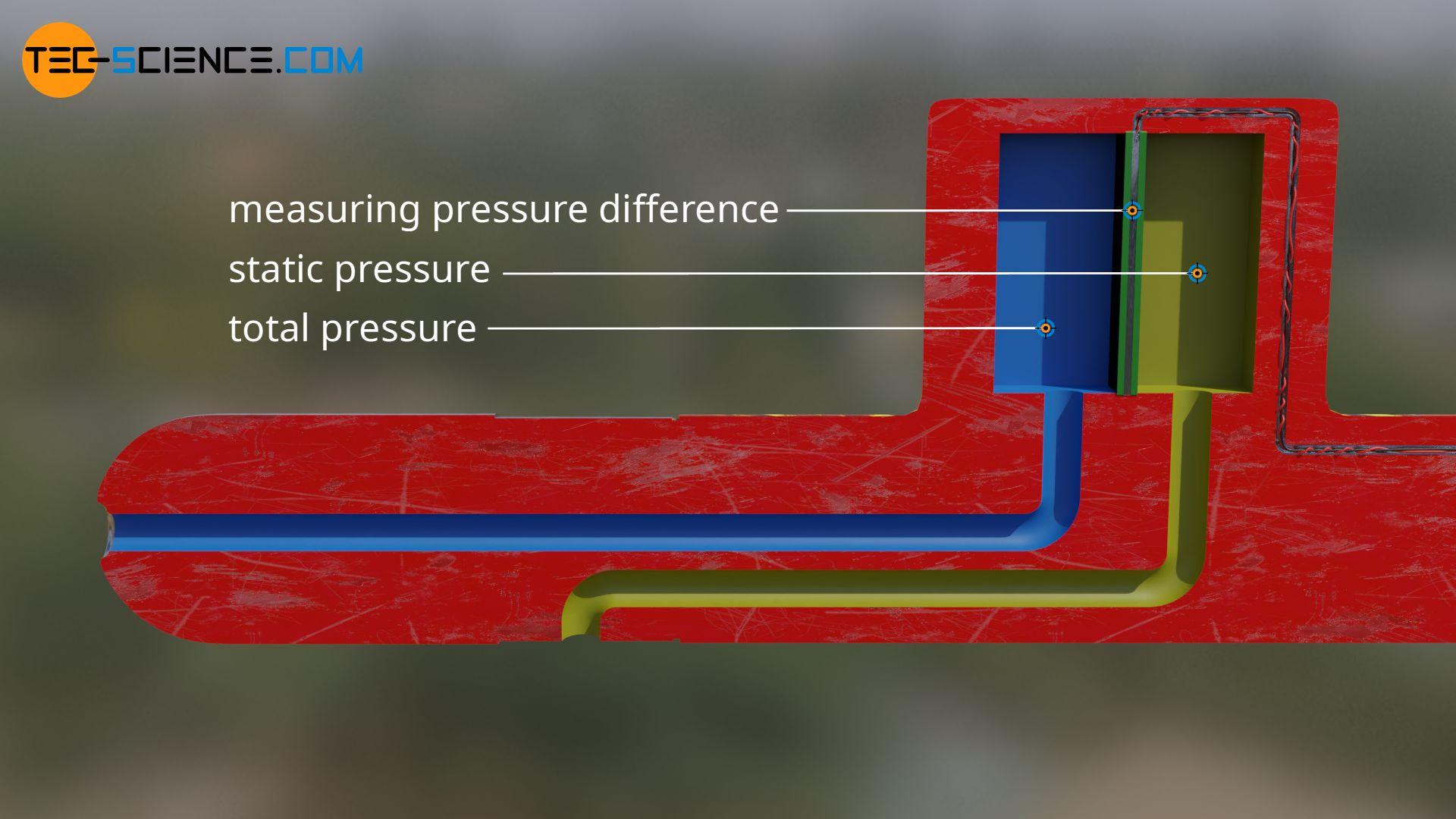 Prandtl tube with pressure sensor