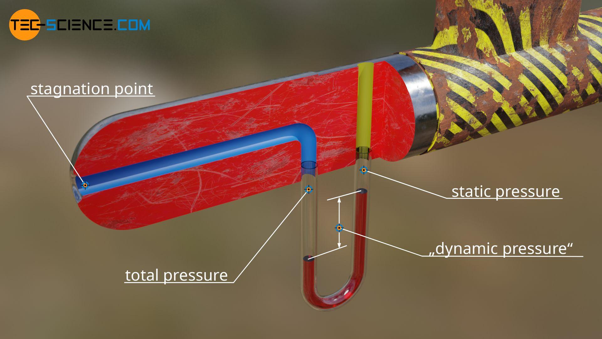 Operating principle of a Prandtl tube