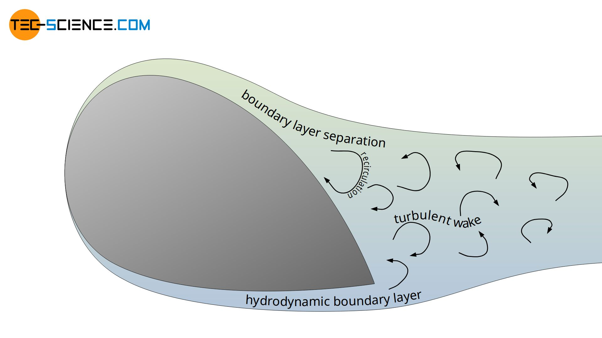 Boundary layer separation (flow separation) on a blunt body