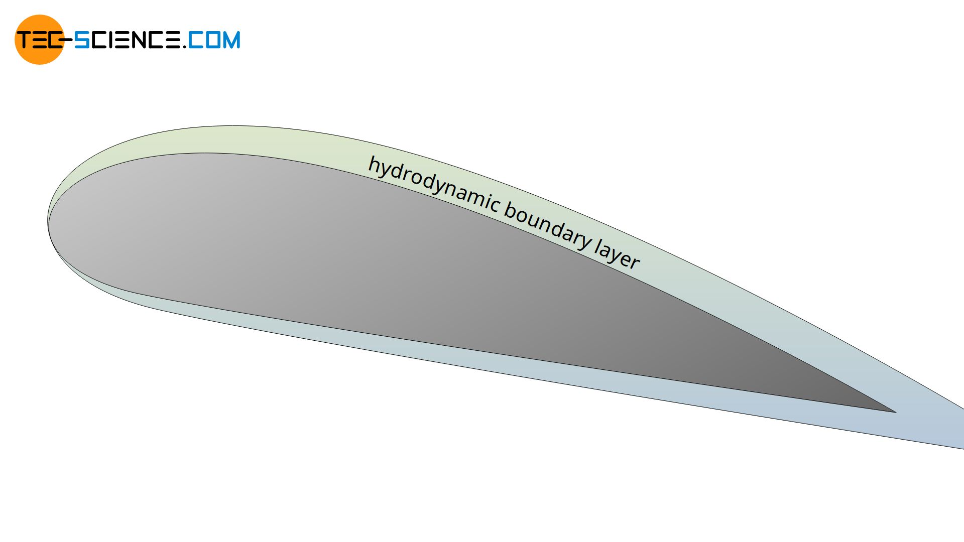 Hydrodynamic boundary layer around the profile of a wing