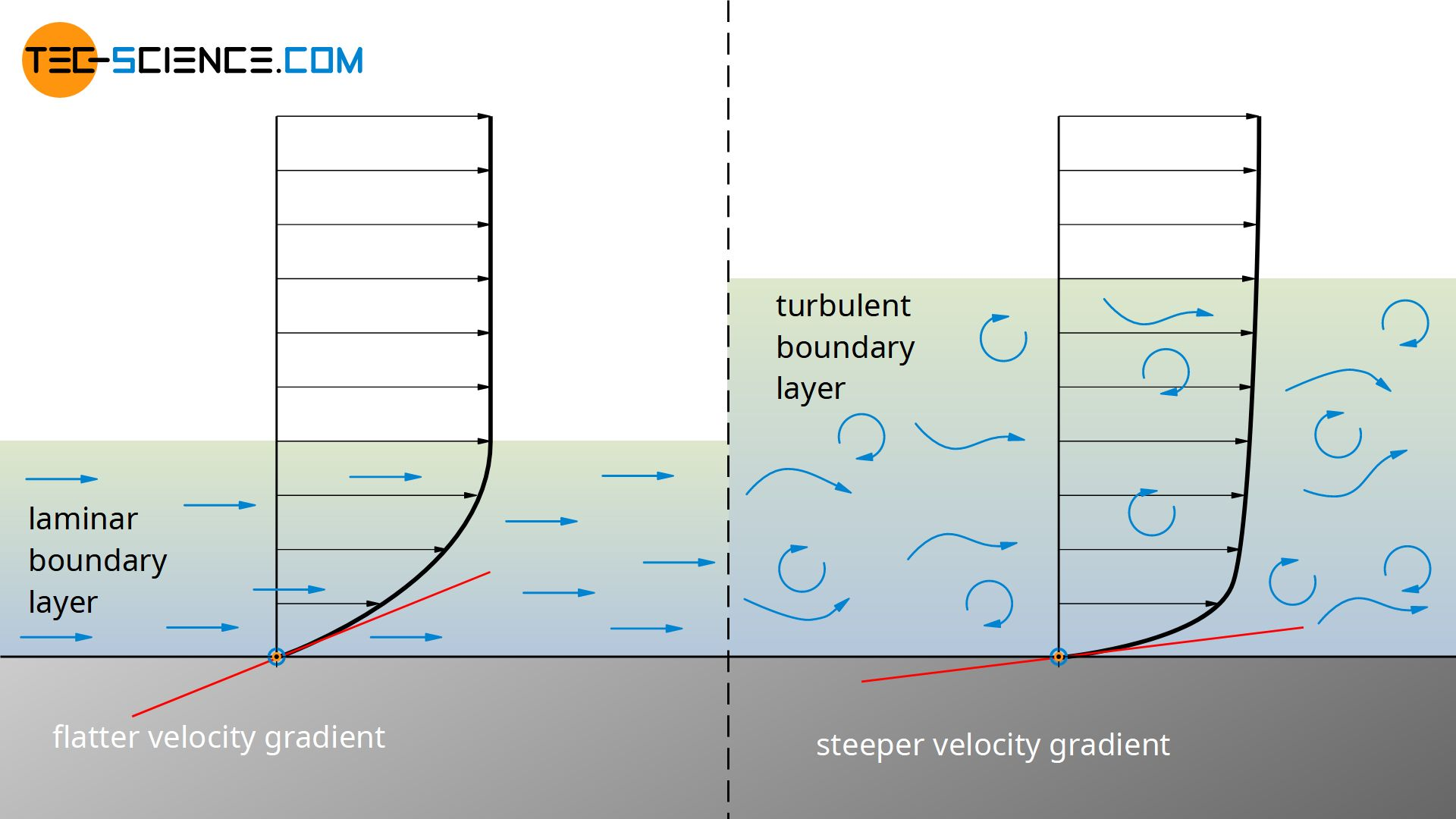 Velocity profile in a laminar and turbulent boundary layer