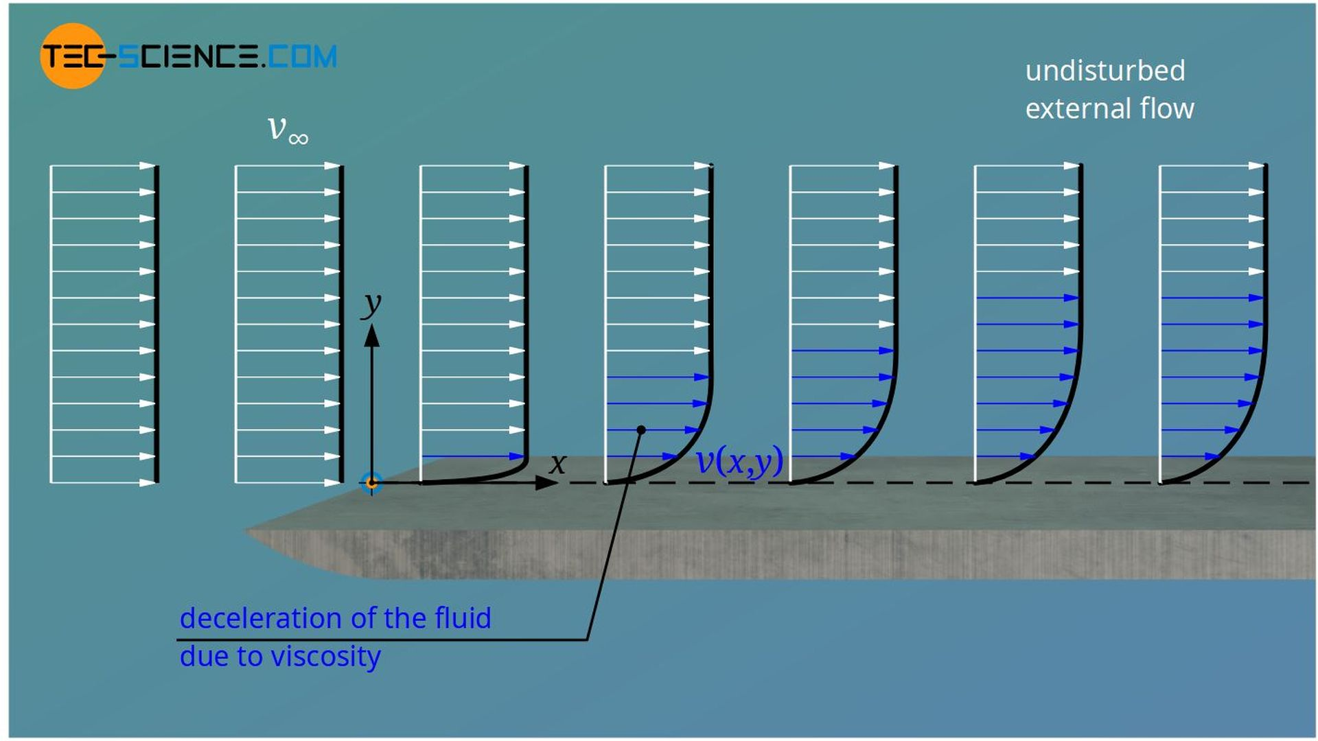 Deceleration of the fluid layers caused by shear stress due to the viscosity of the fluid