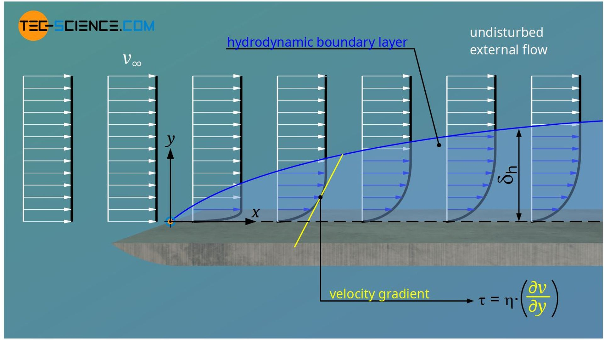 Definition of the hydrodynamic boundary layer (velocity boundary layer)