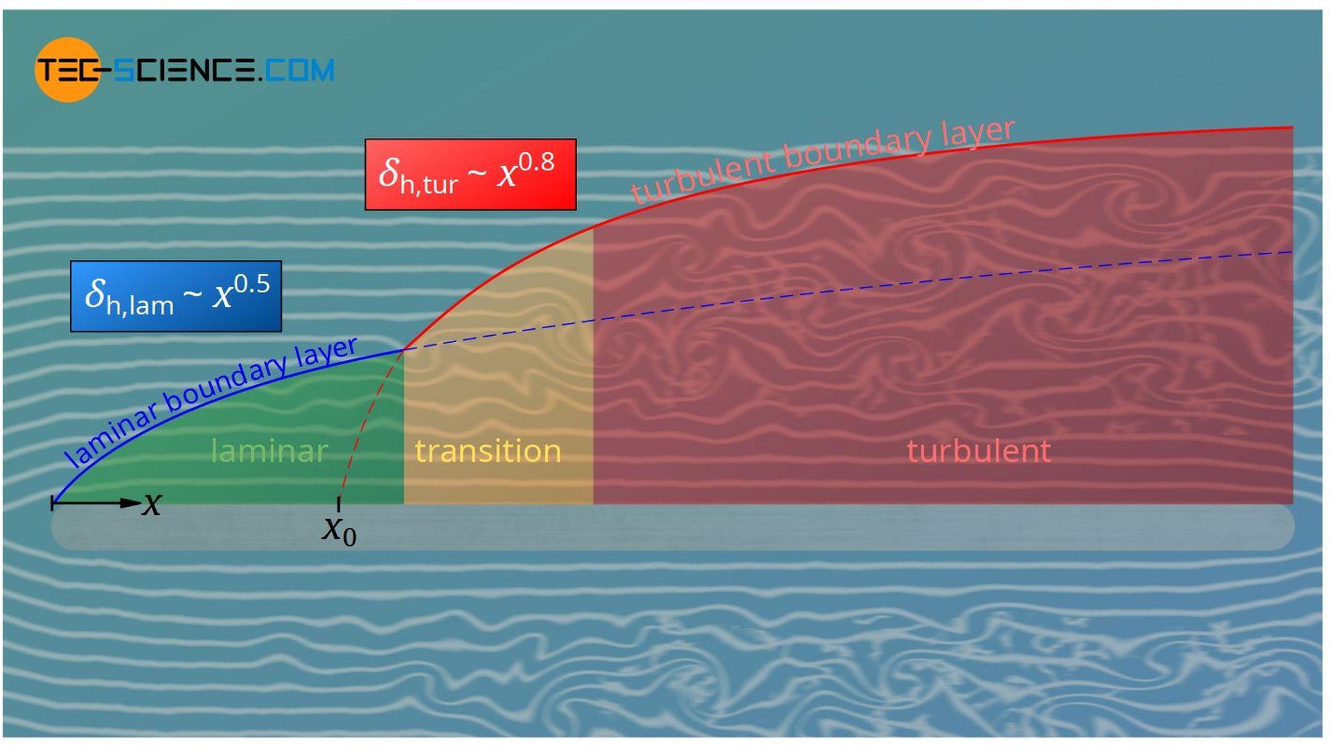 Laminar and turbulent boundary layer thickness