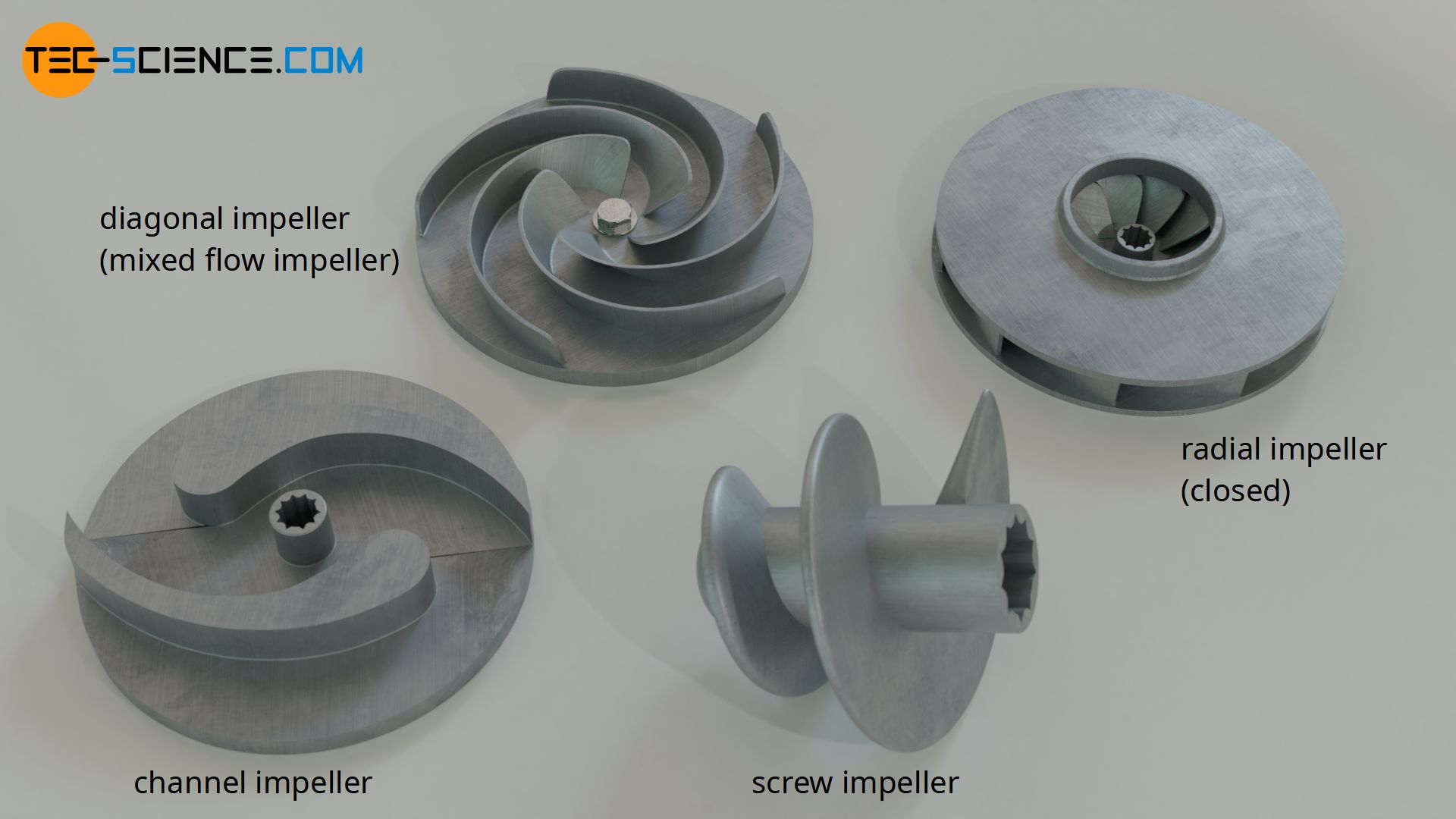 Types of impellers for centrifugal pumps