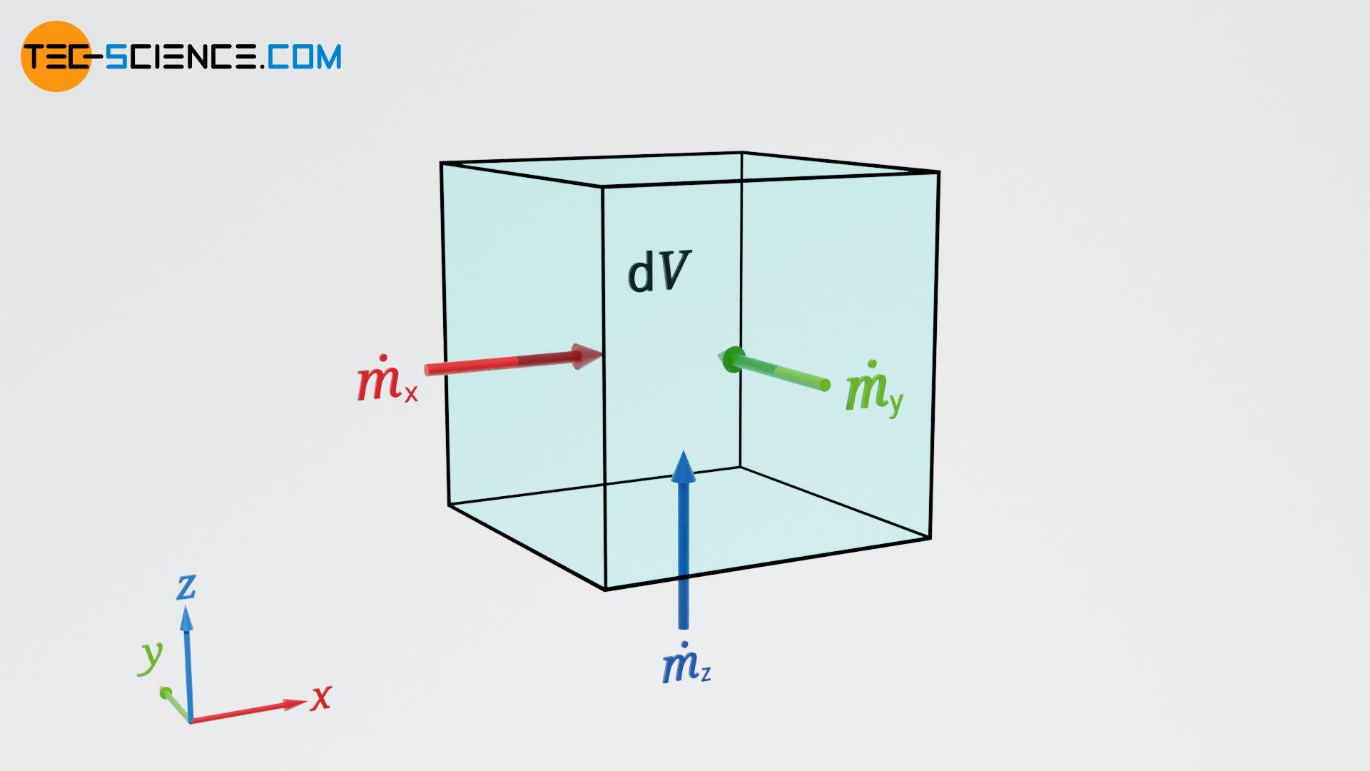 Mass flows across the boundaries of a volume element