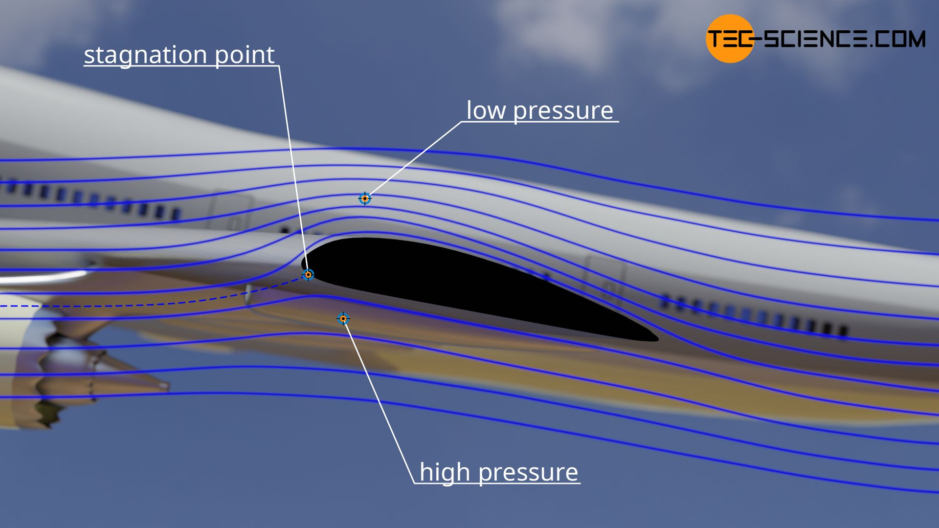 Acceleration of the air when flowing around a wing and the resulting decrease in pressure